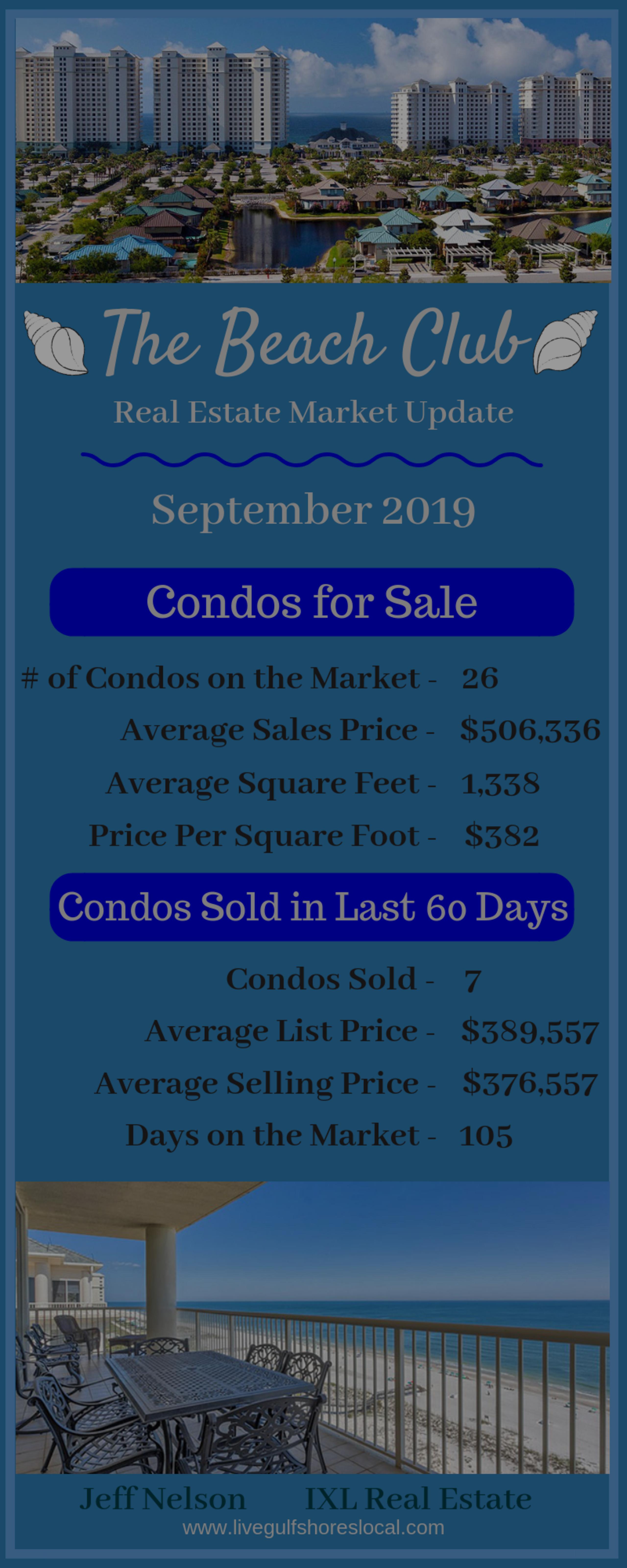 The Beach Club Real Estate Market Update – Sept 2019