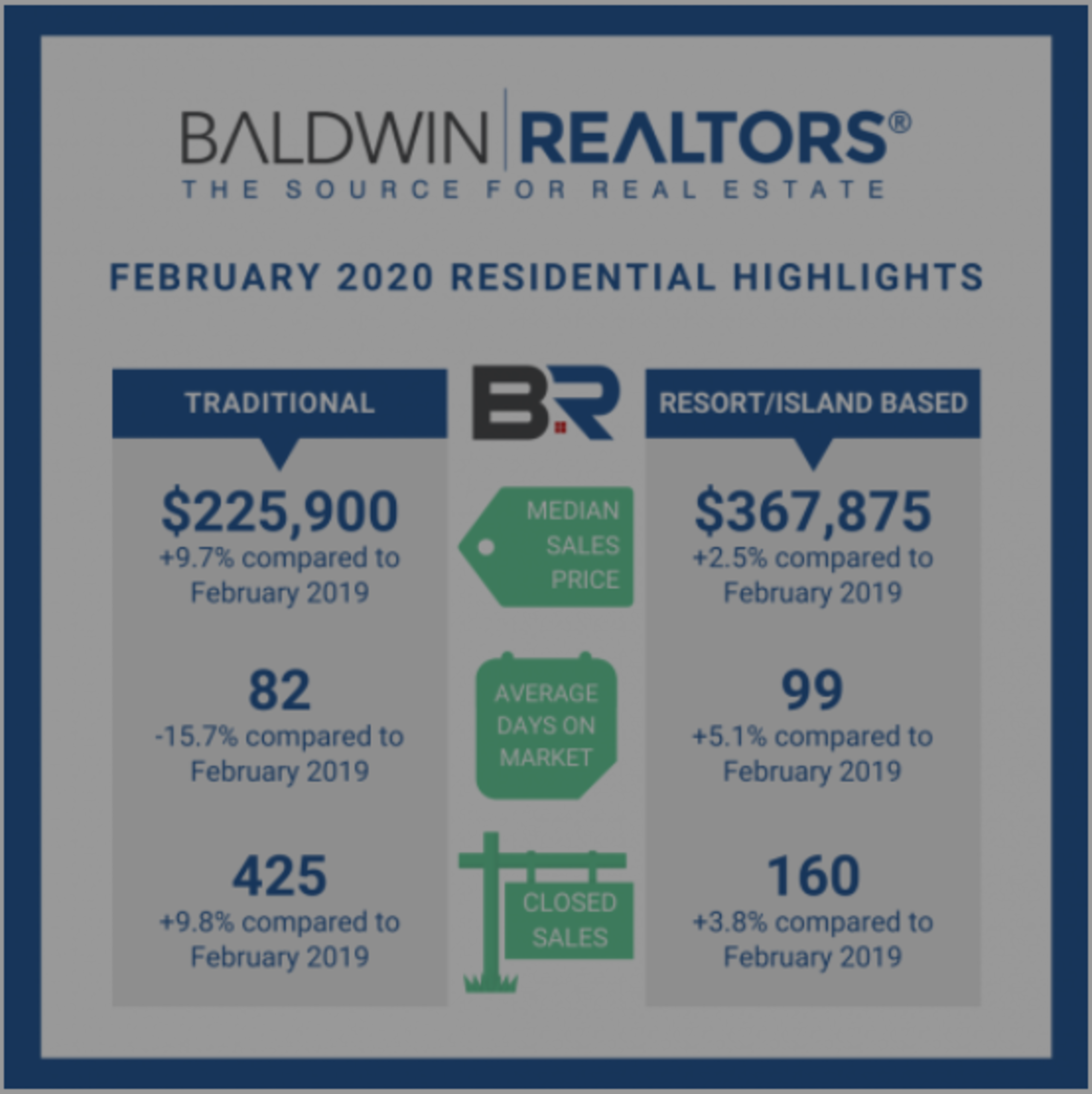 Residential Highlights for Baldwin County