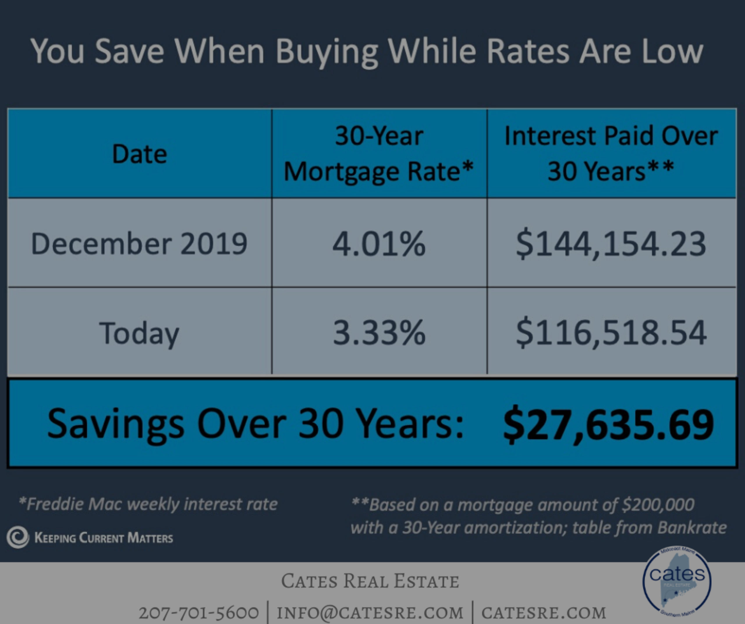 Low-Interest Rates!