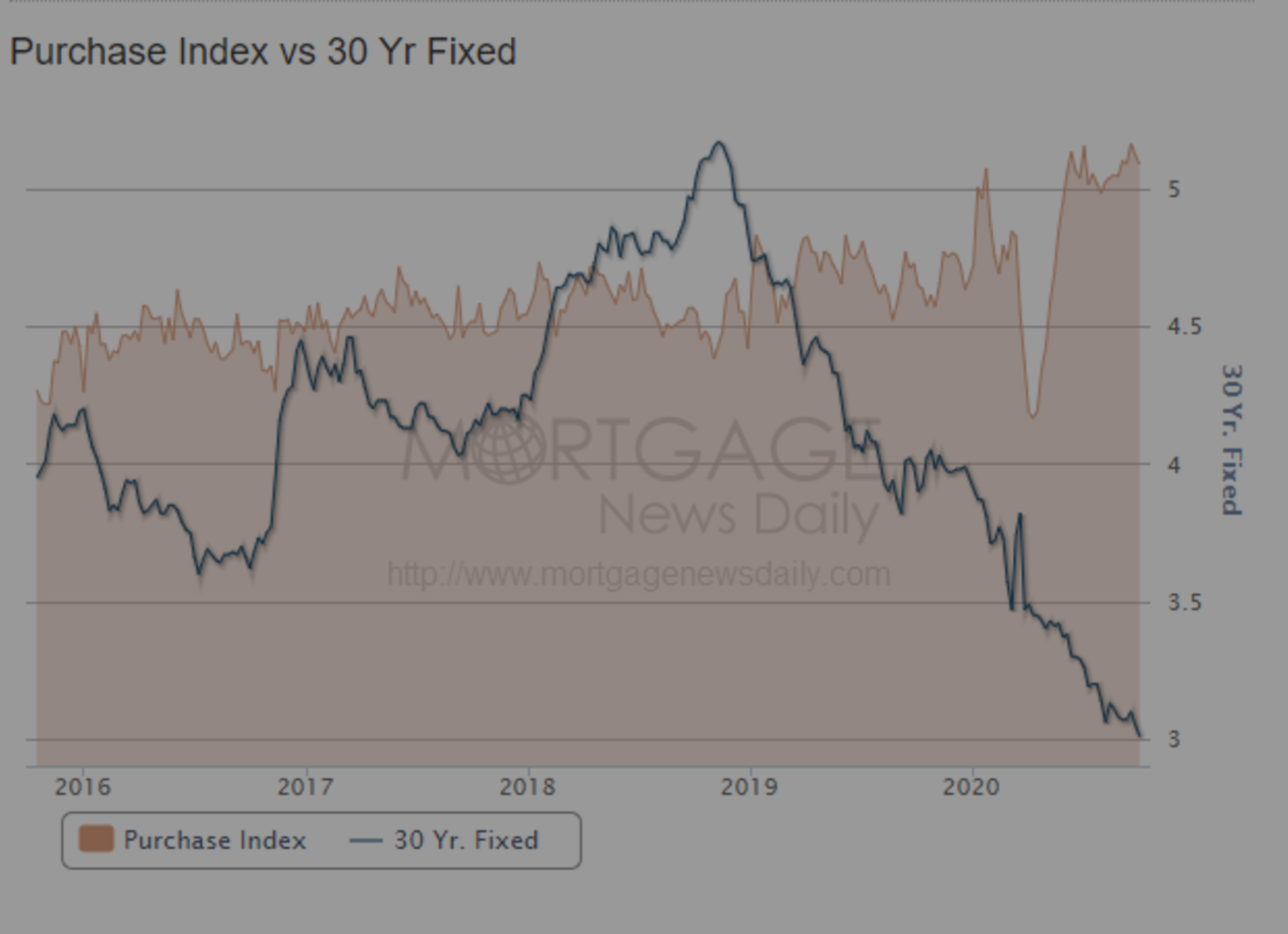Purchase index applications vs. 30 year Fixed Rate