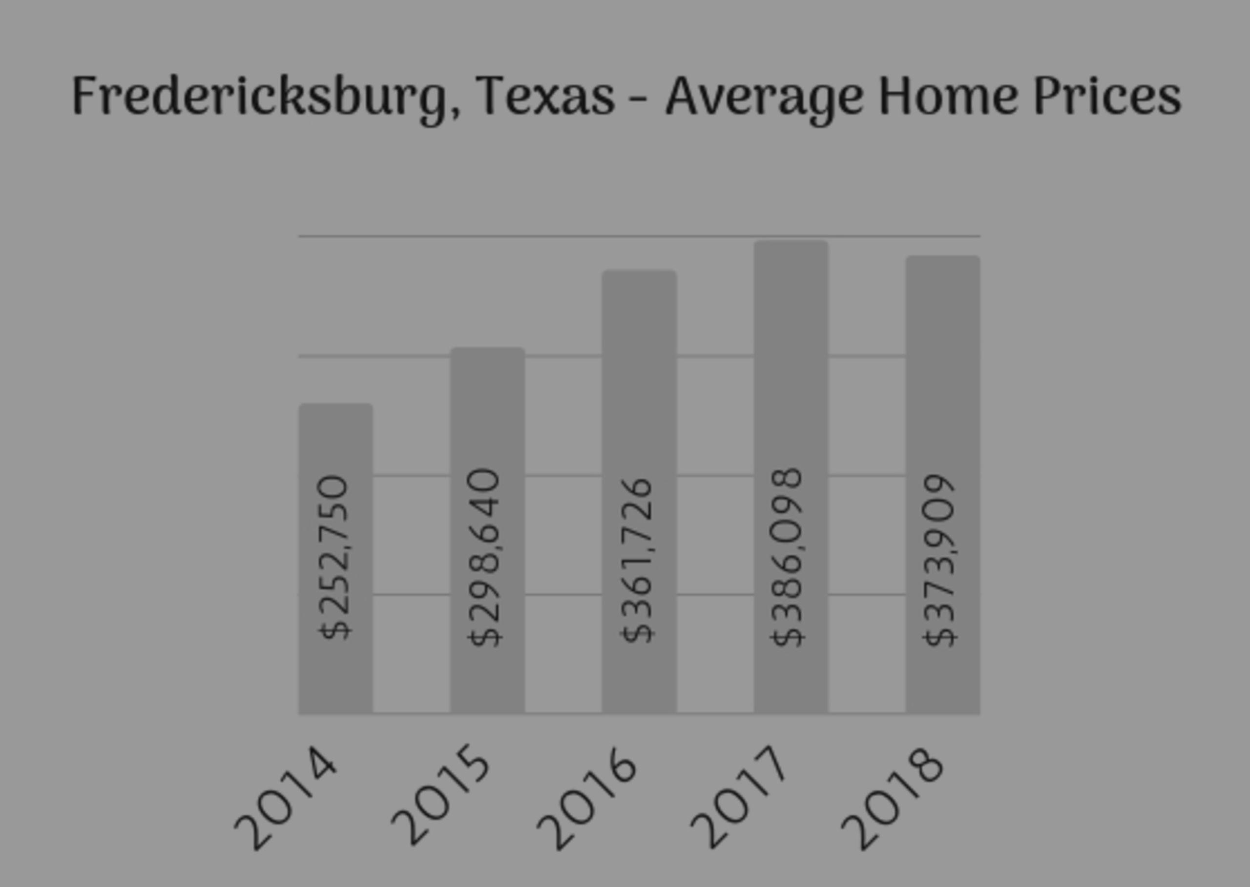 2018 Fredericksburg Real Estate Market Data