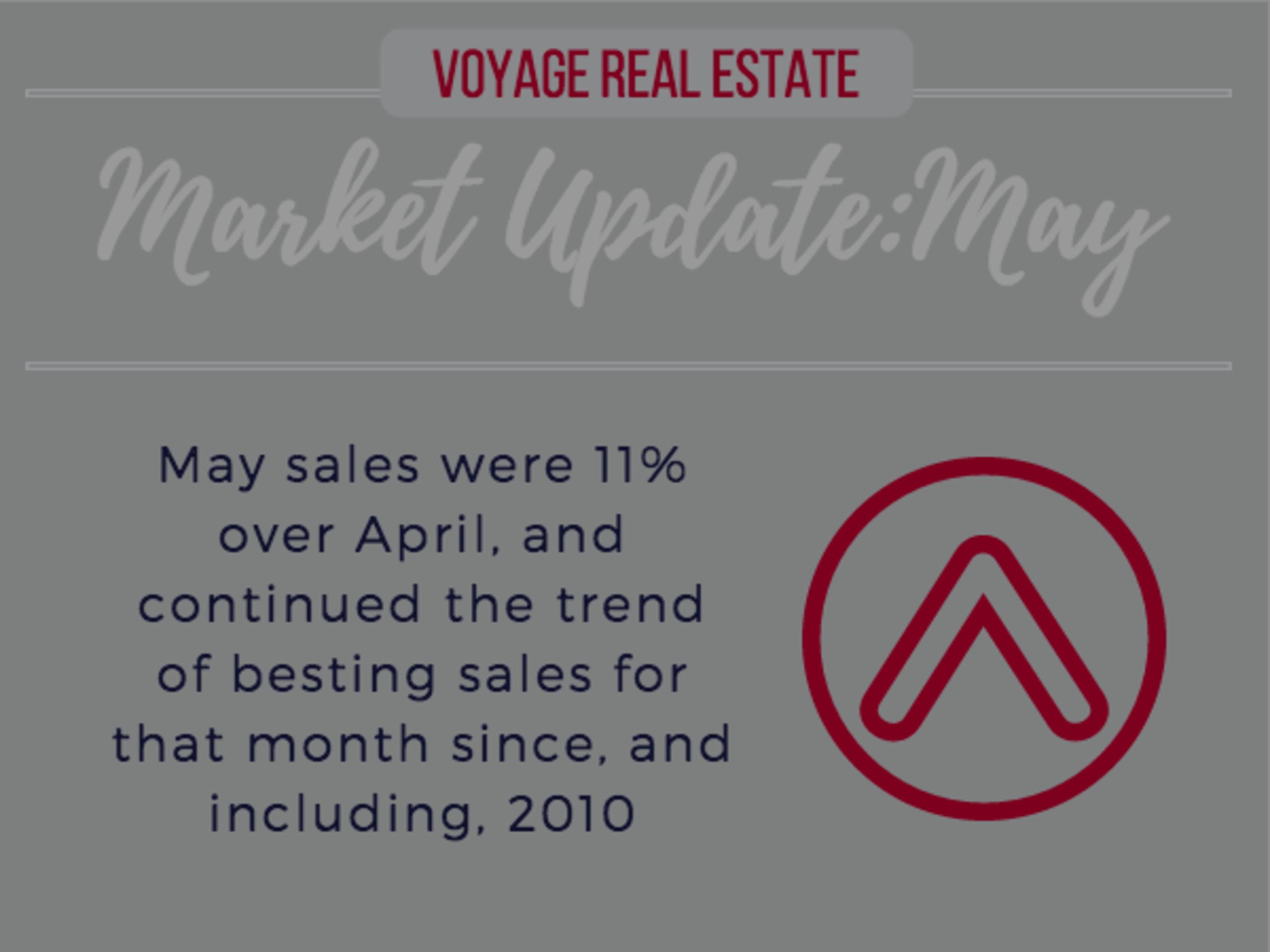 Pensacola Market Stats – May 2016