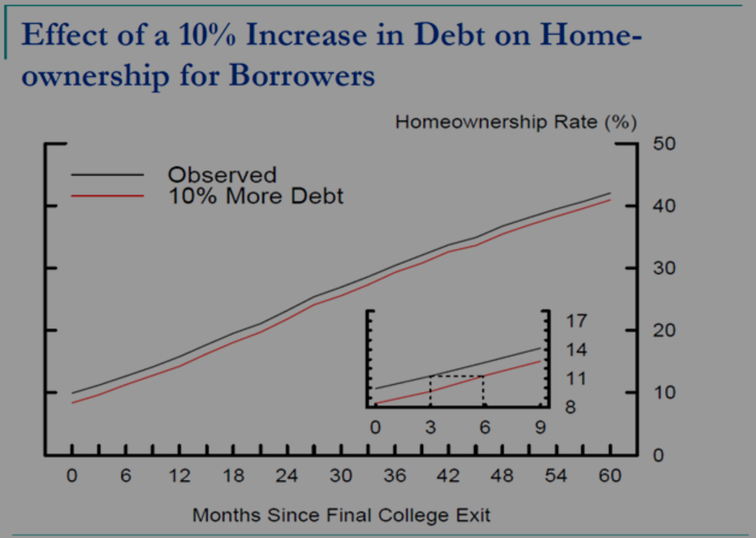 Economists Study the Effect of Student Debt on Access to Homeownership