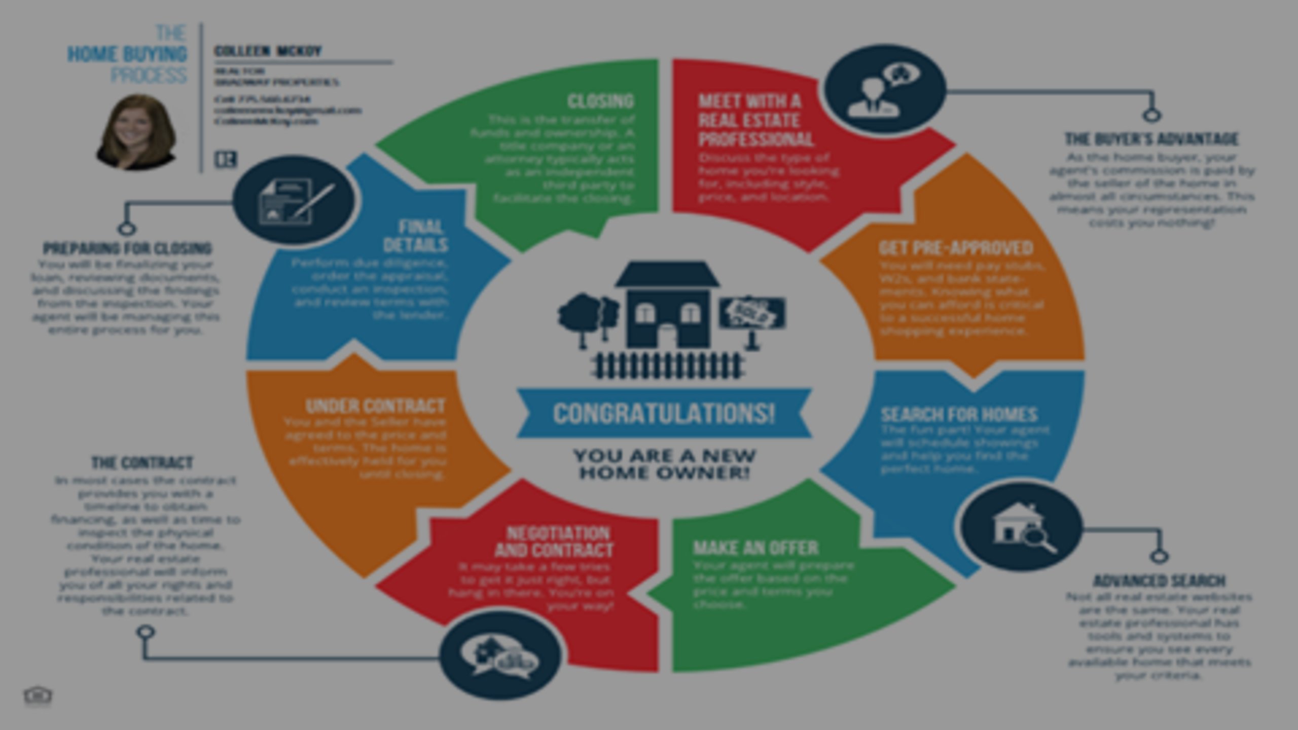 Take a look at the home buying process