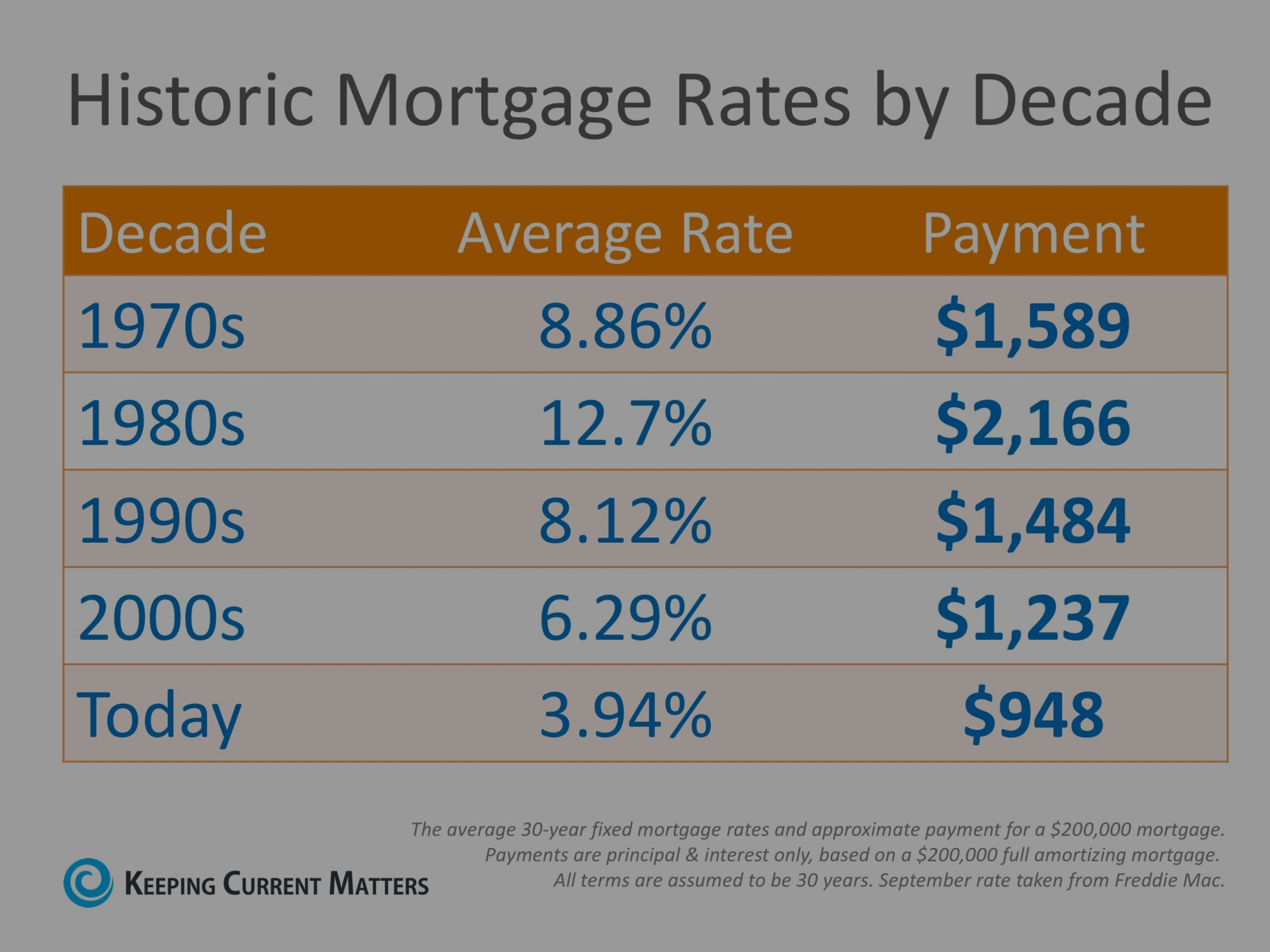 Historic Mortgage Rates by the Decade