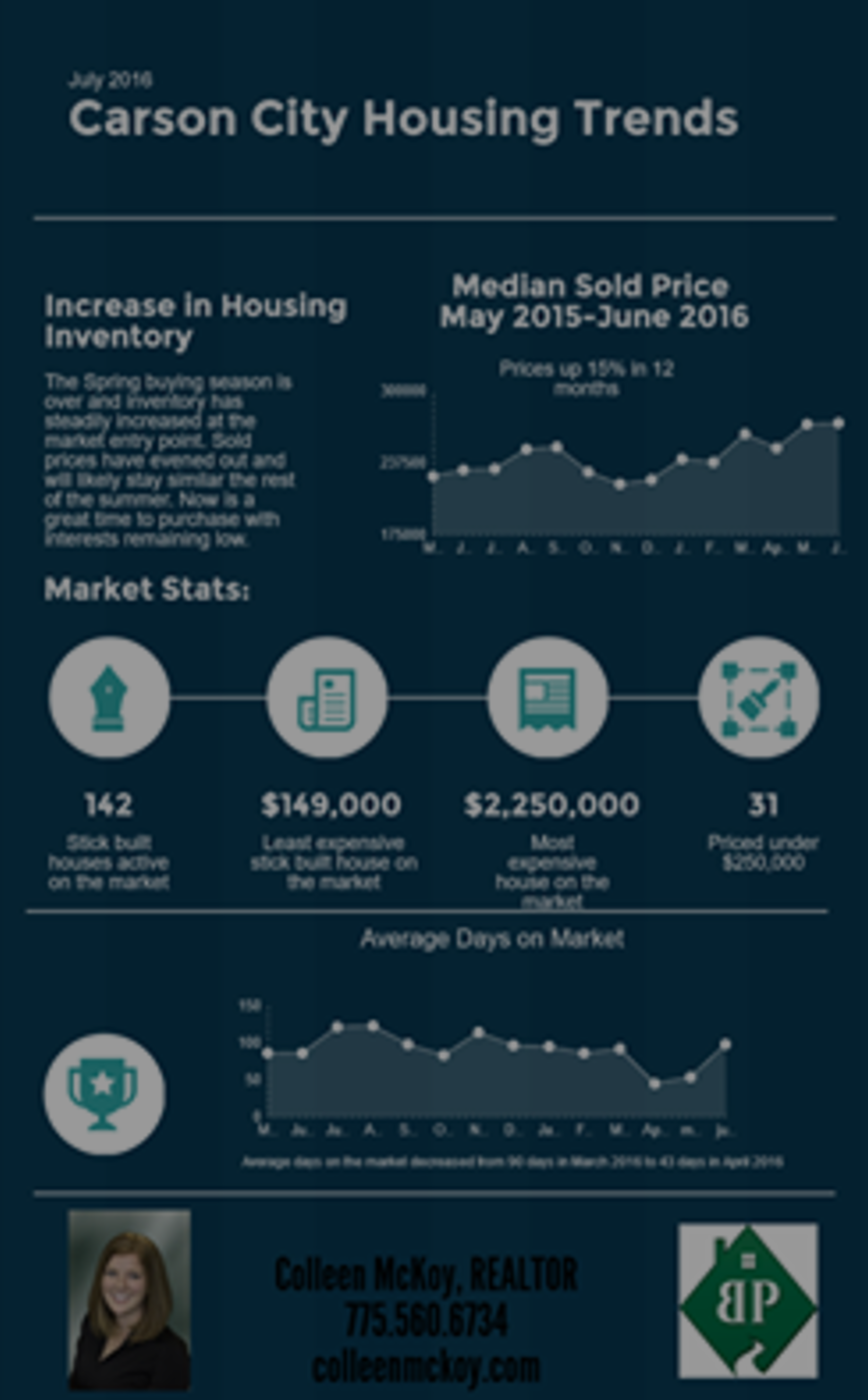 What is the Carson market up to in July? Check it out!