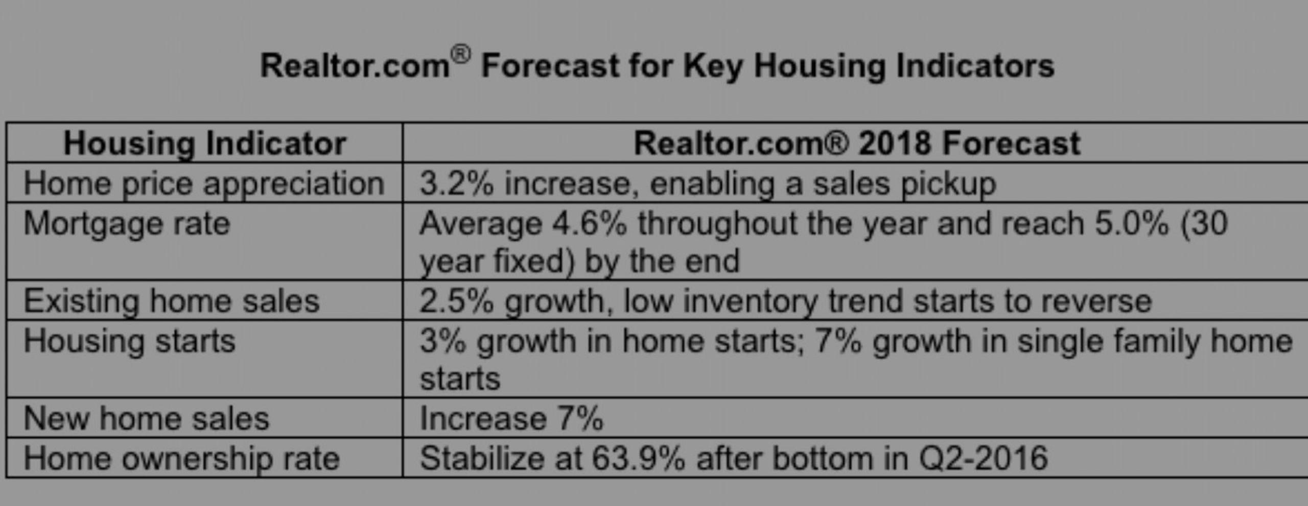 Housing in 2018