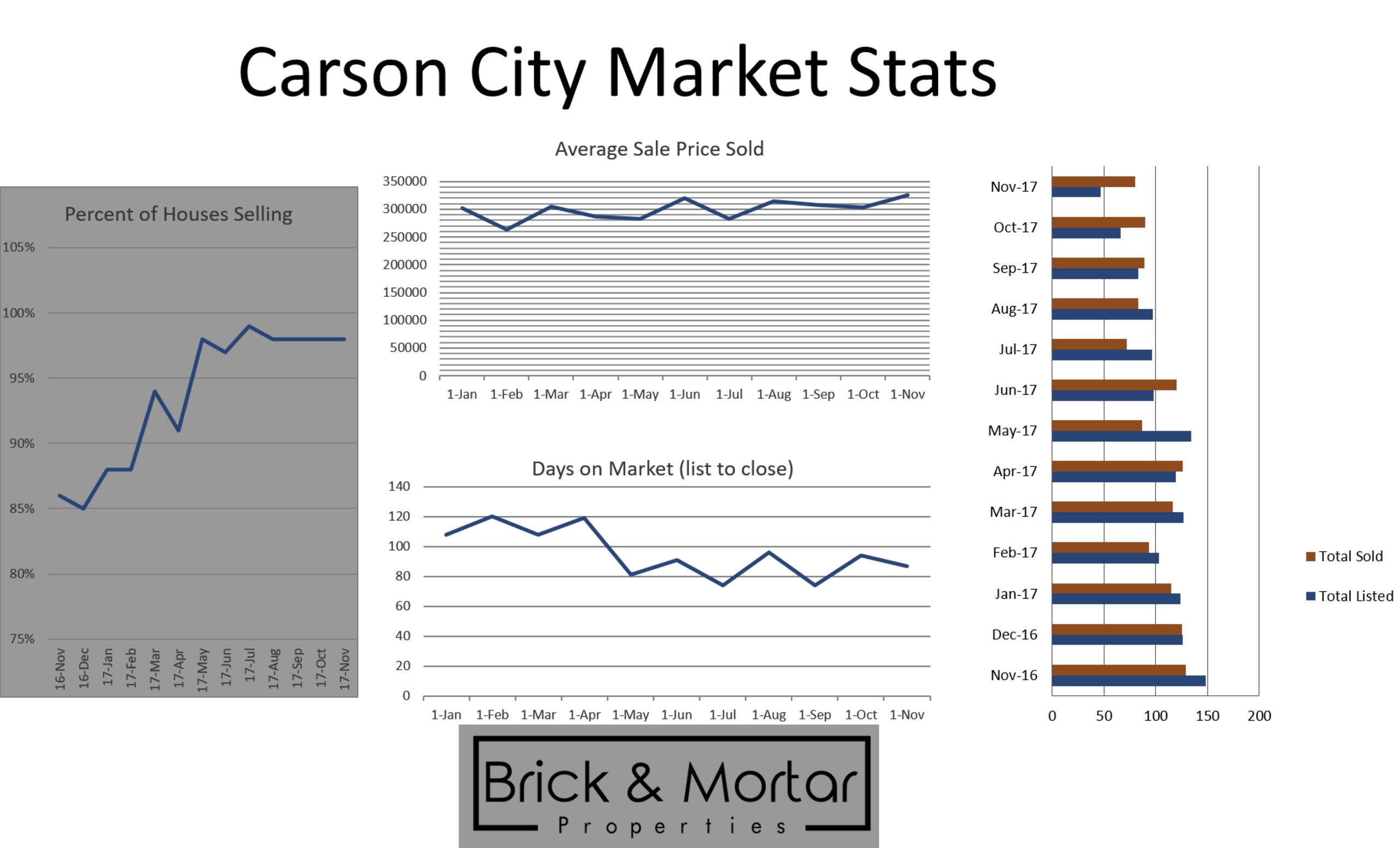 Carson City Market Stats