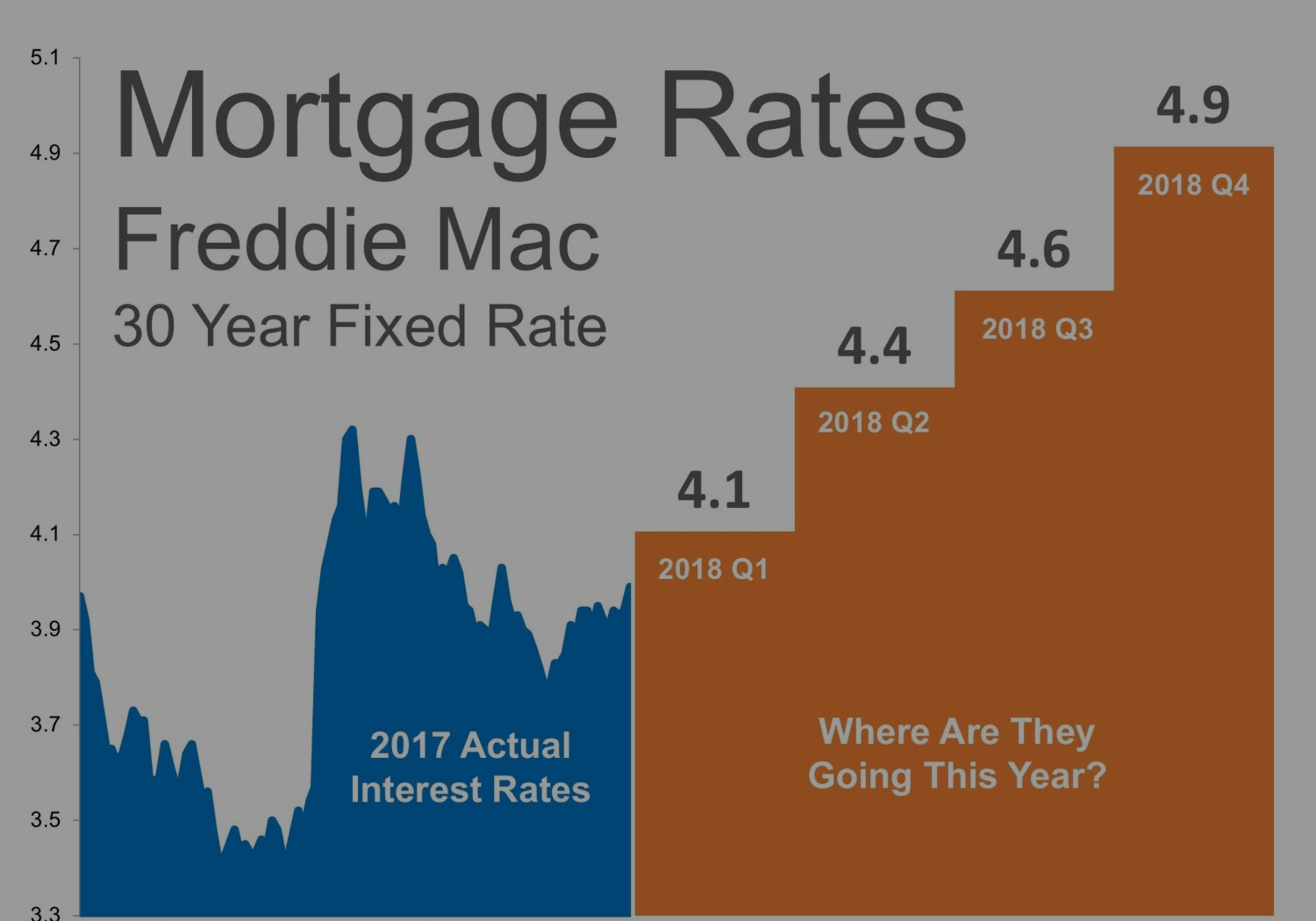 Where Are Mortgage Interest Rates Headed In 2018?