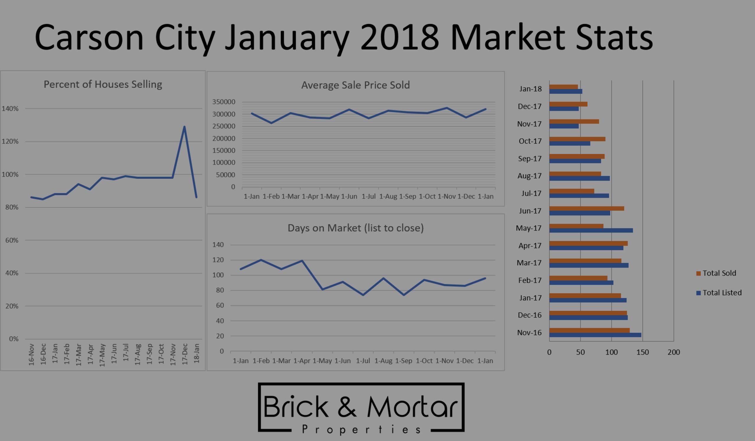 January 2018 Carson City Market Stats