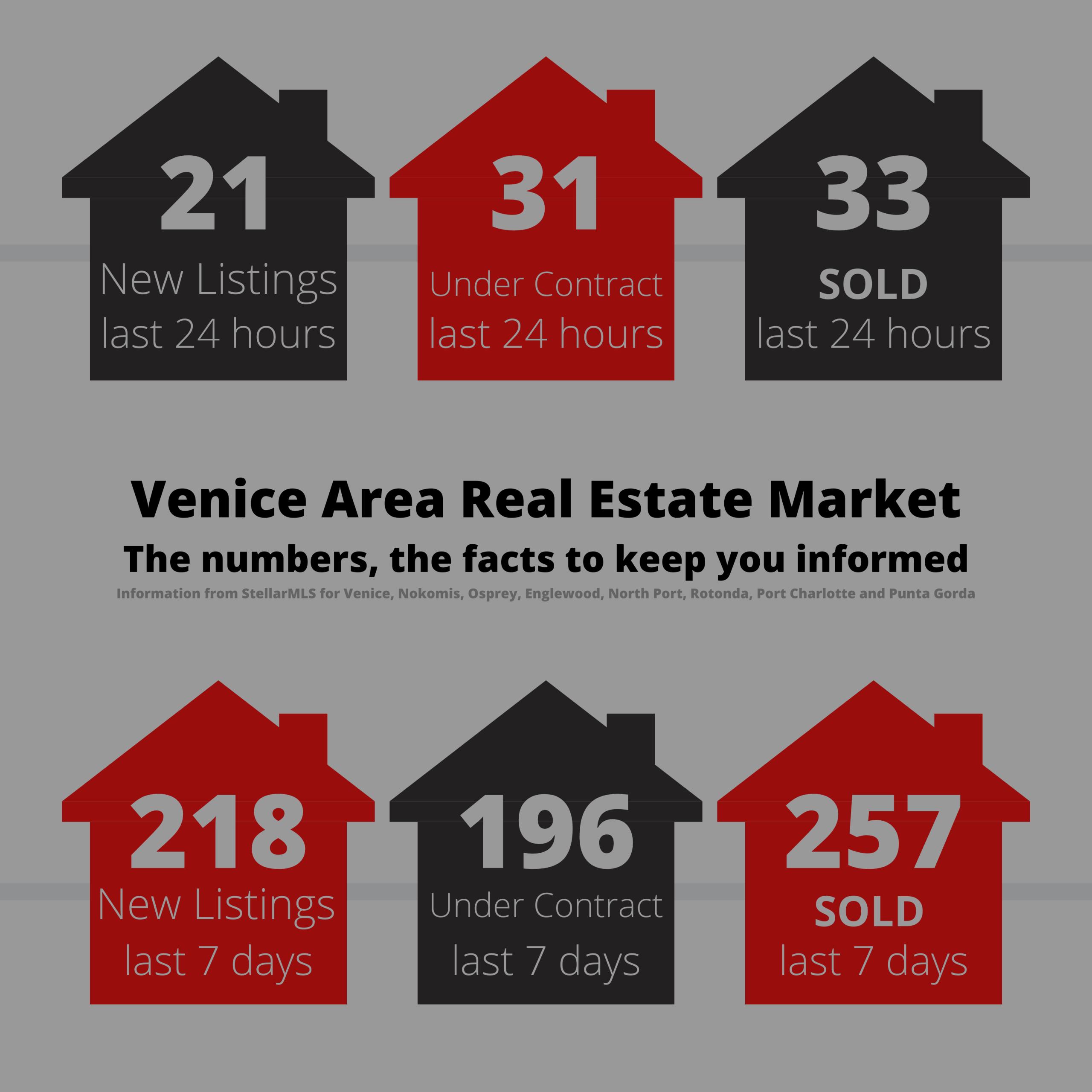 Venice Area Real Estate Market Update
