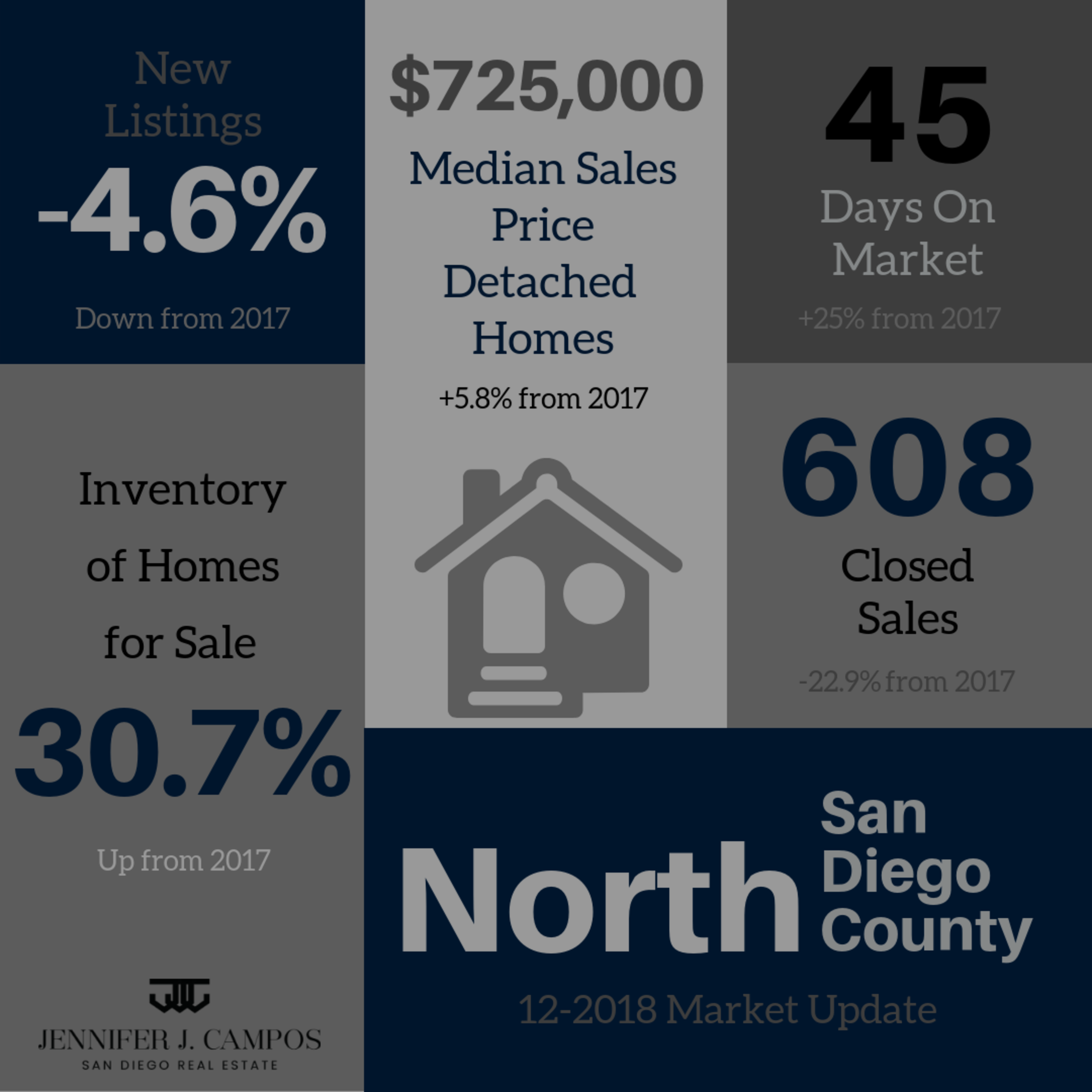 North San Diego County Real Estate Market Update December 2018