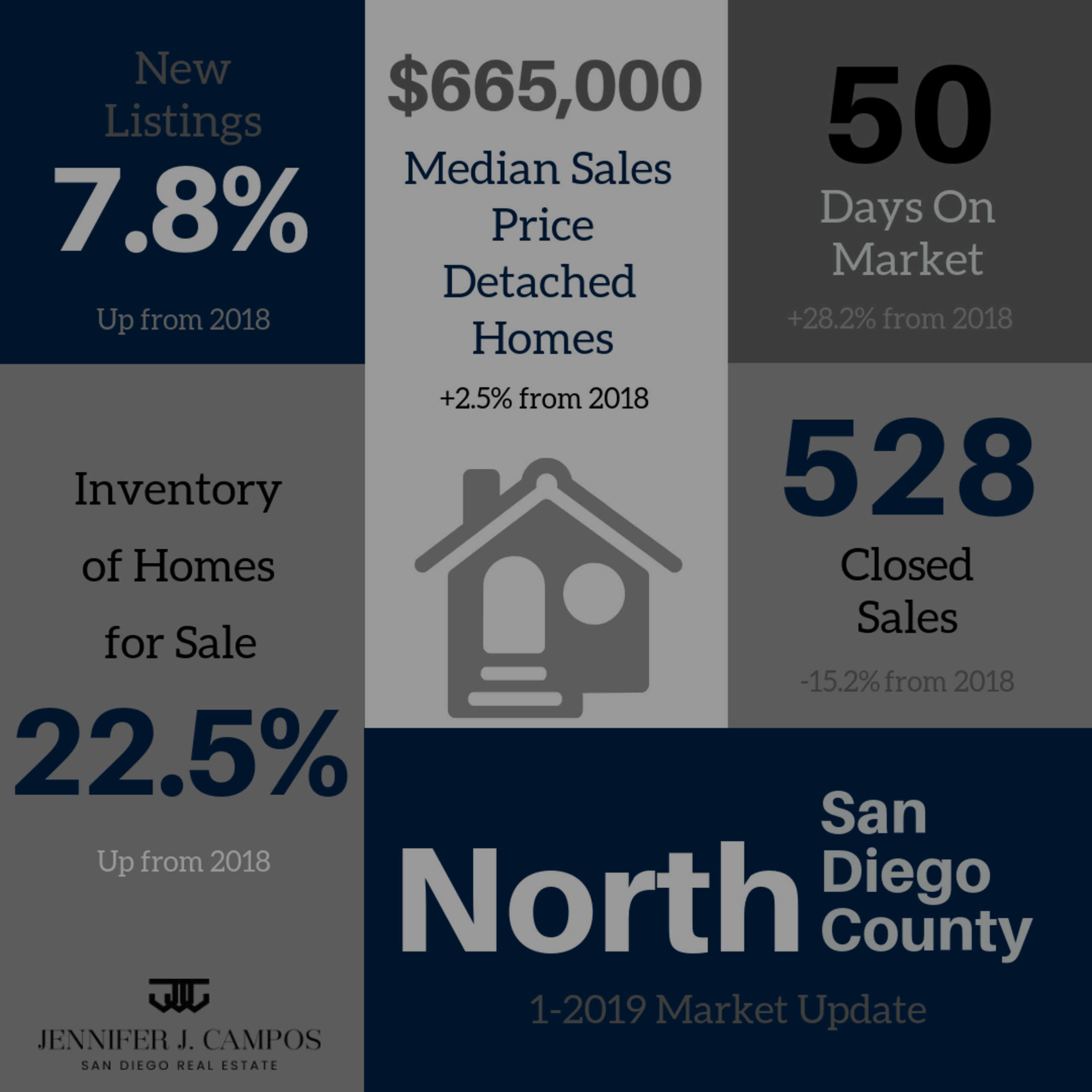 North San Diego County Real Estate Market Update January 2019