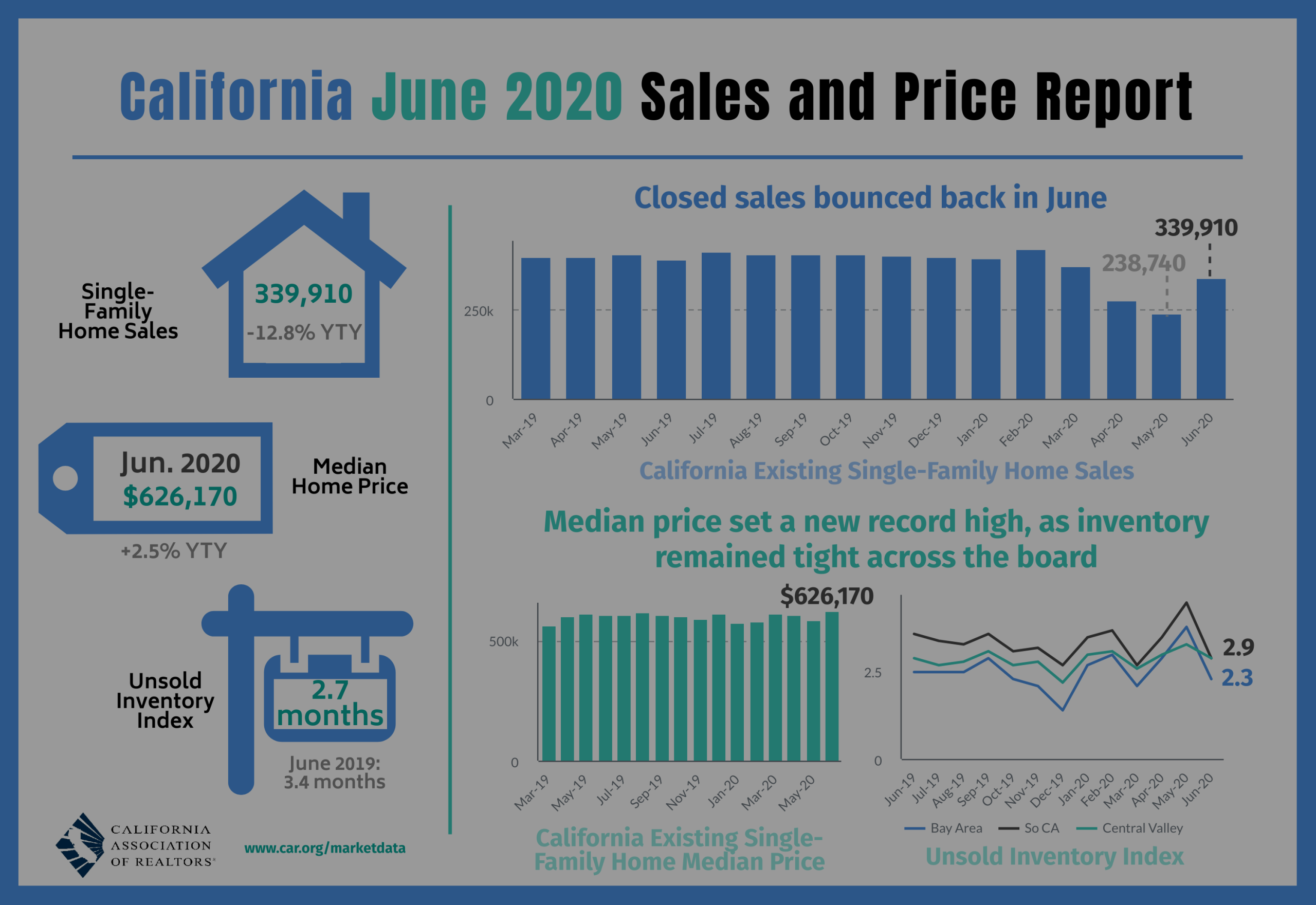 San Diego July Housing Sales & Pricing