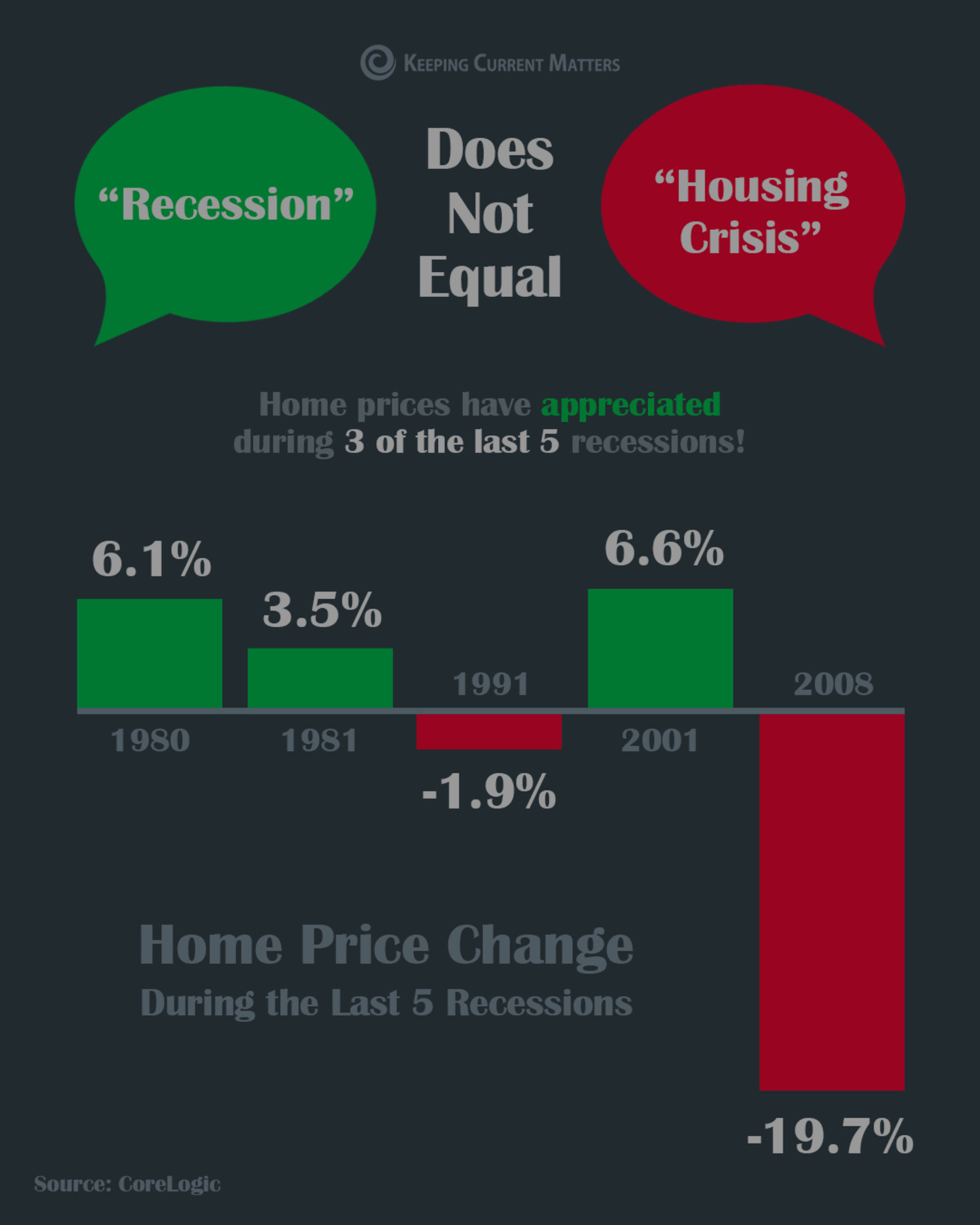 A Recession Does Not Equal a Housing Crisis (INFOGRAPHIC)
