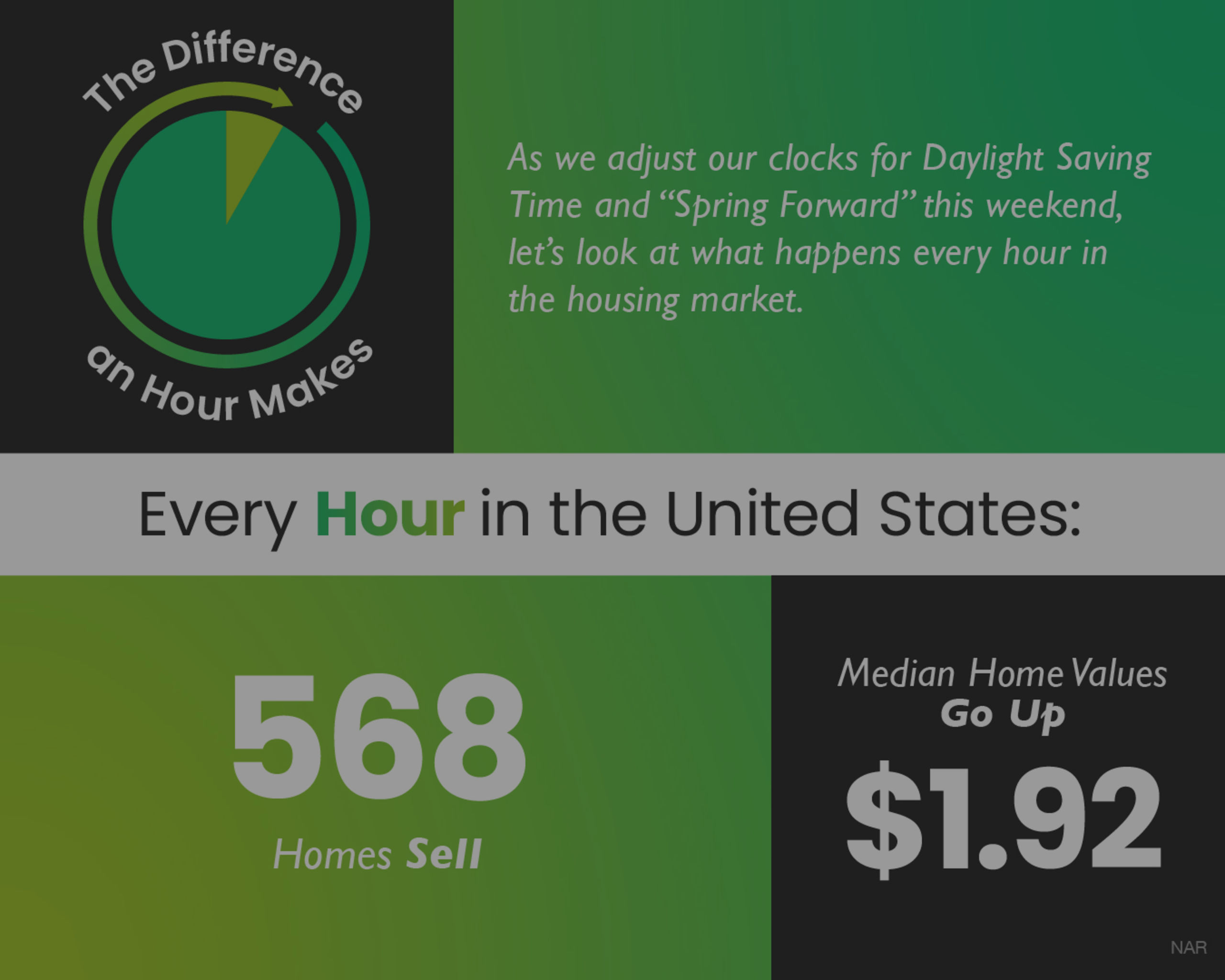 SELL MY HOUSE IN MD / The Difference an Hour Makes [INFOGRAPHIC]