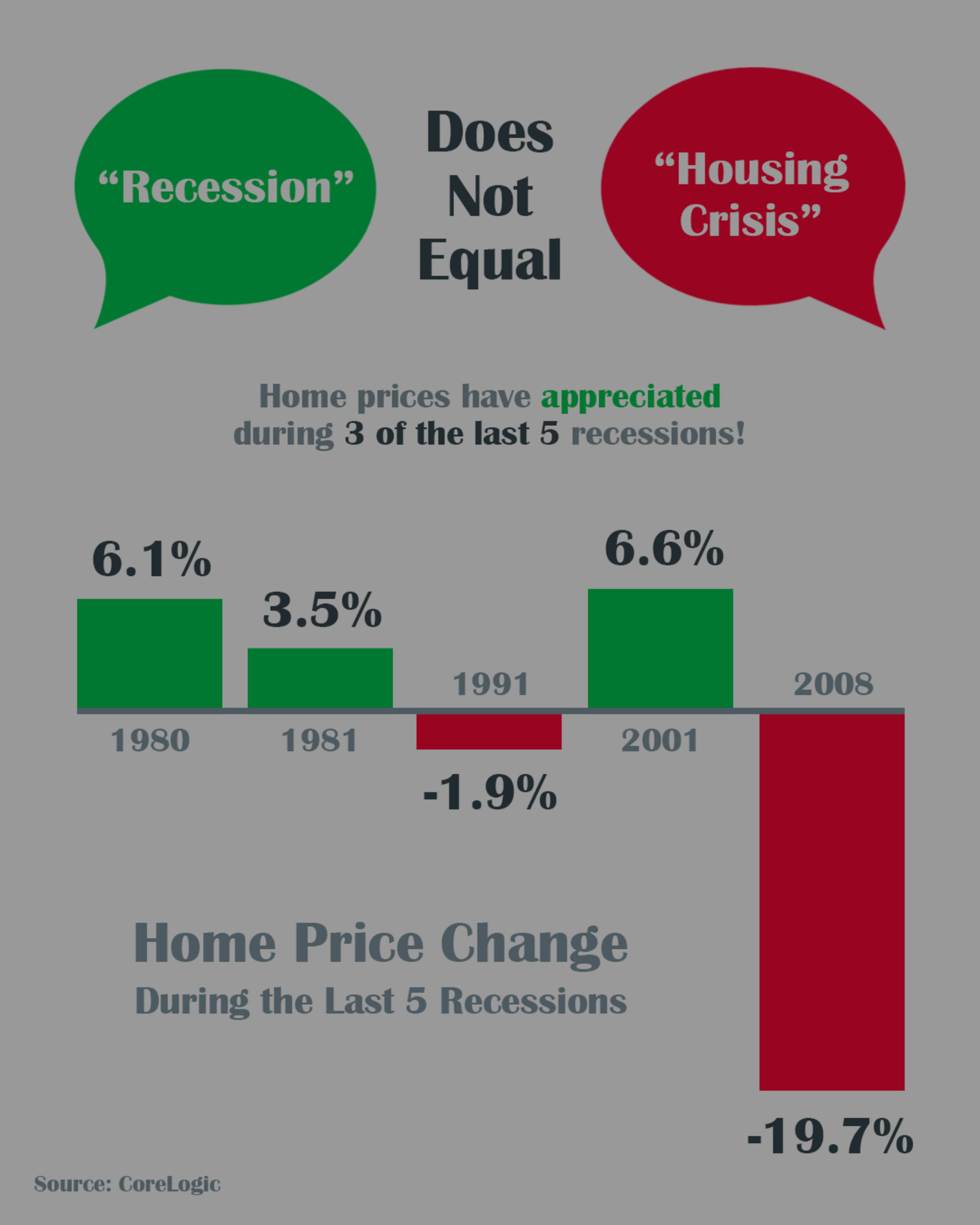 SELL MY HOUSE IN MD | A Recession Does Not Equal a Housing Crisis [INFOGRAPHIC]