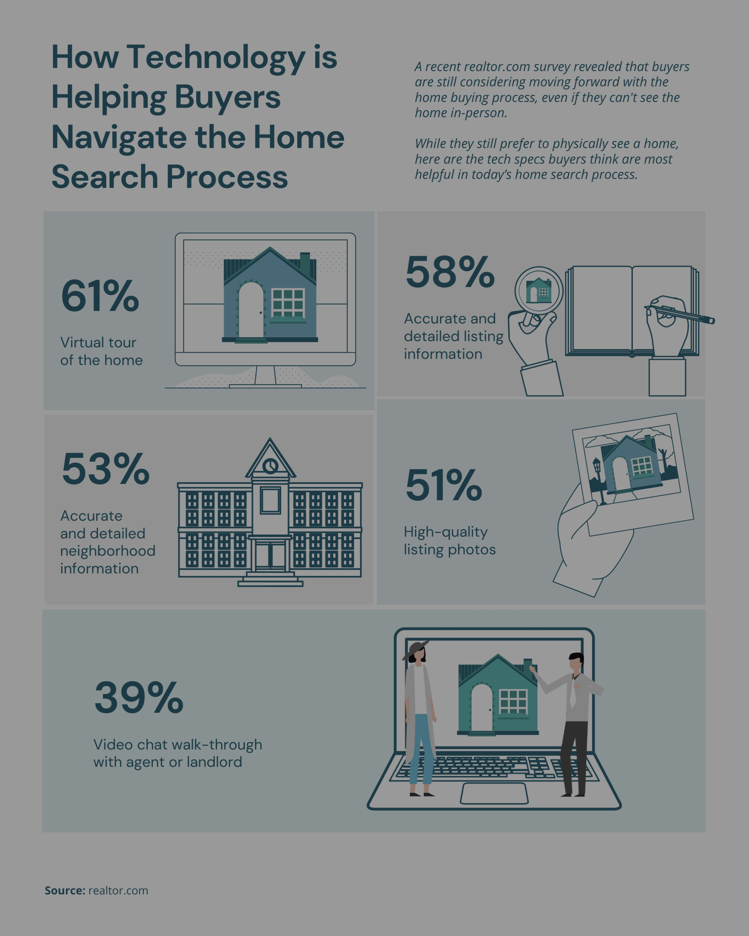 BUY A HOME IN MD | How Technology is Helping Buyers Navigate the Home Search Process