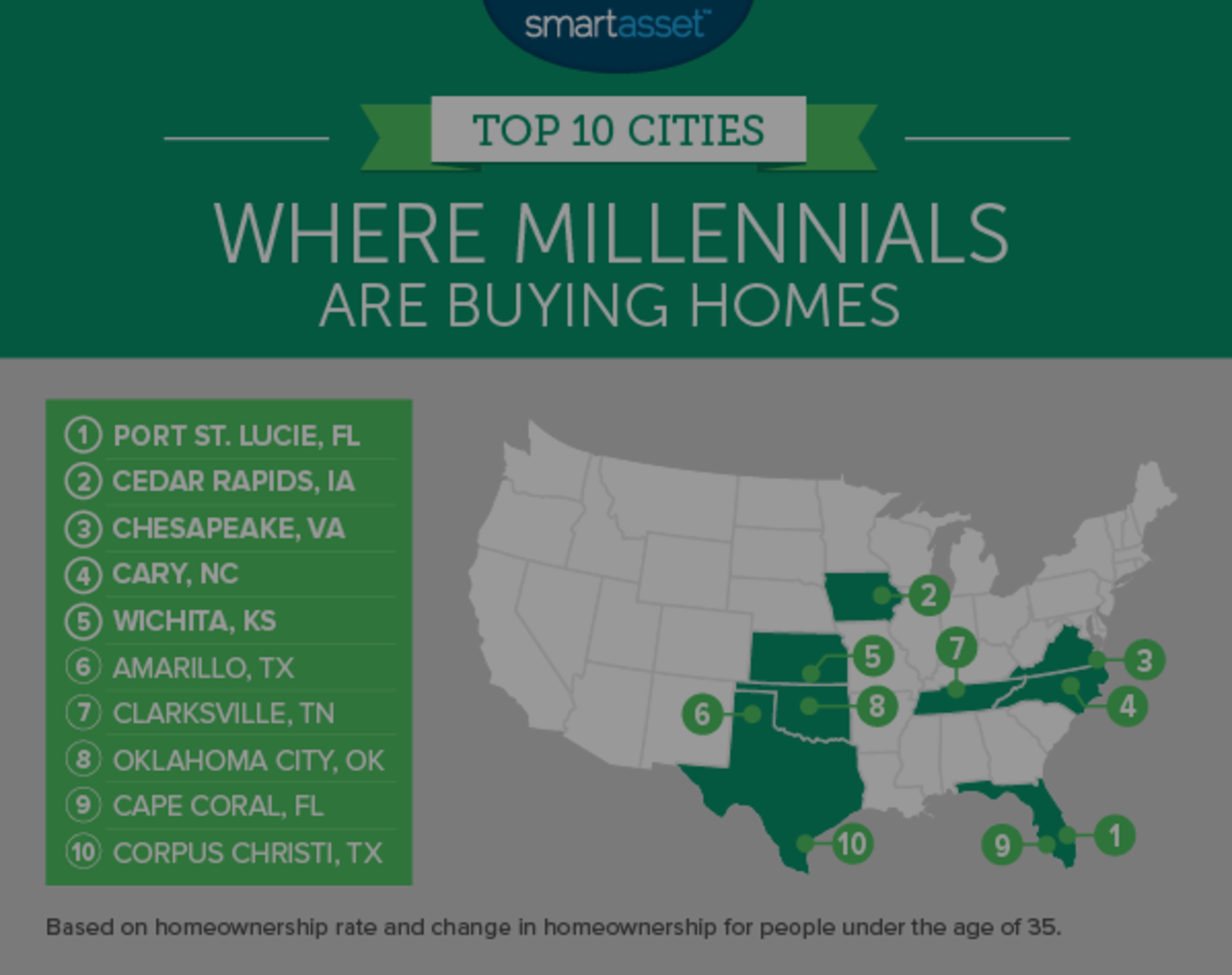 "Port Saint Lucie Ranked # 1 ""Where Are Millennials Buying Homes"""