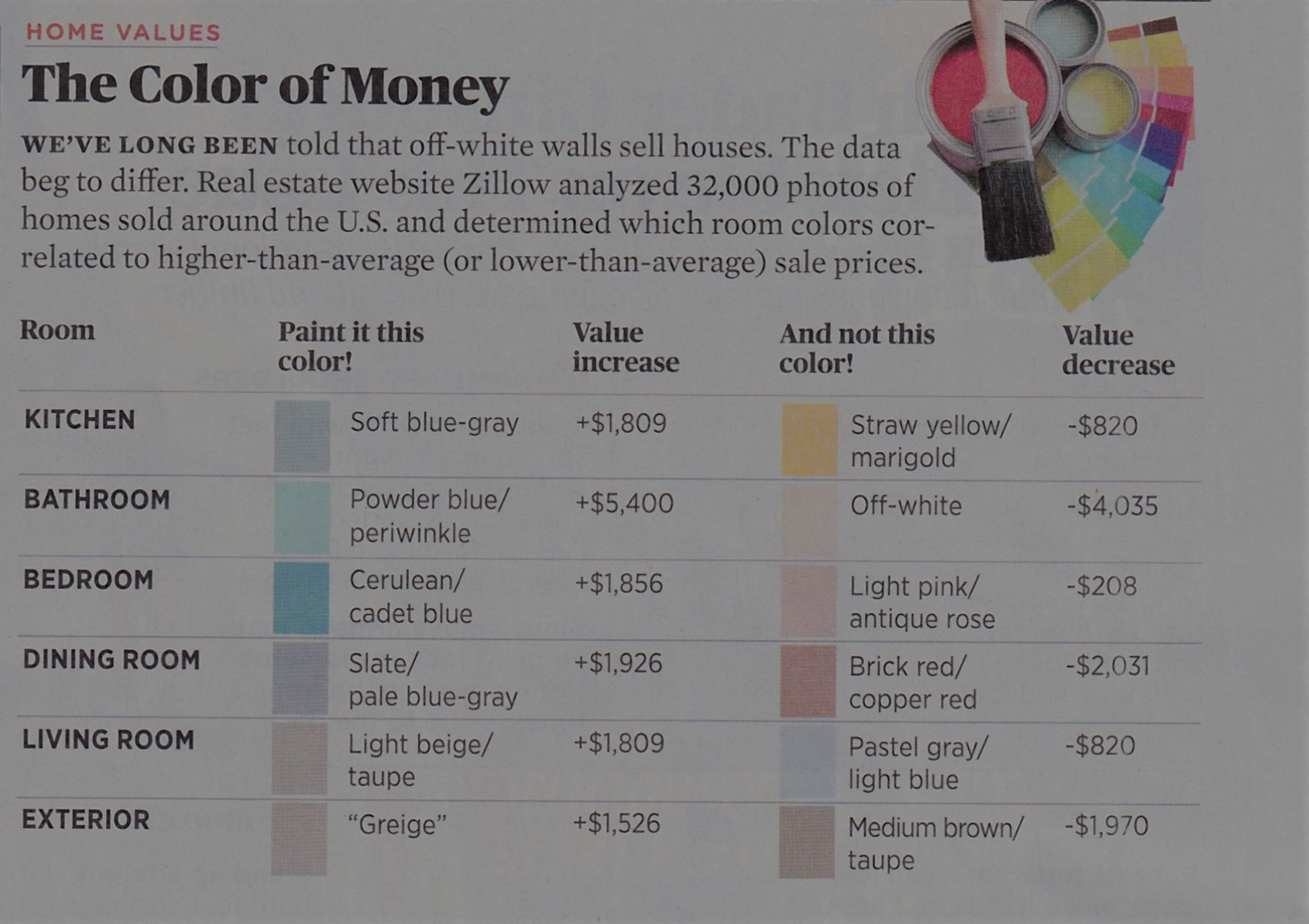 Did you Know? The Paint Color can Make or Lose You Money when Selling Your Home Today!