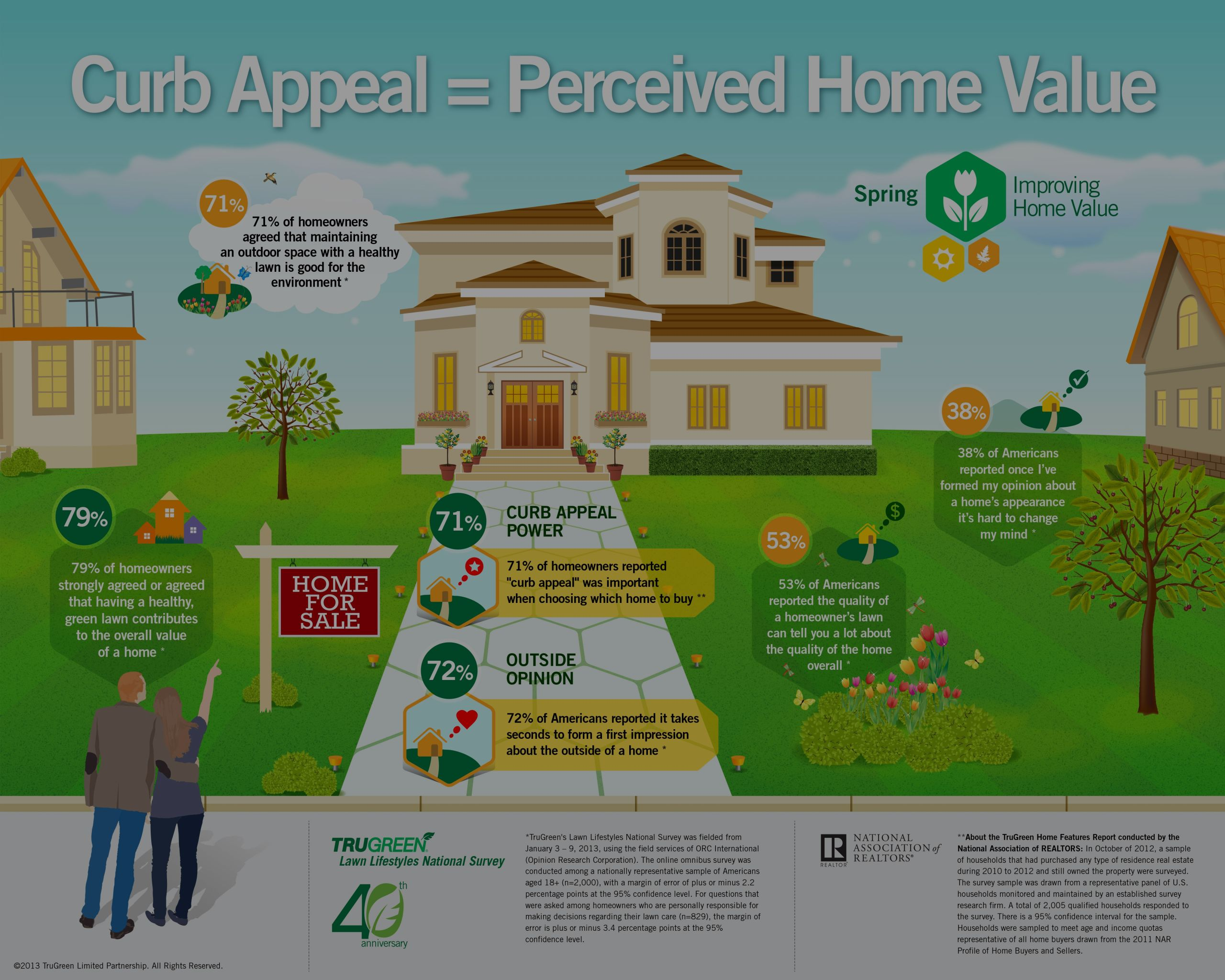 Curb Appeal = Percieved Home Value
