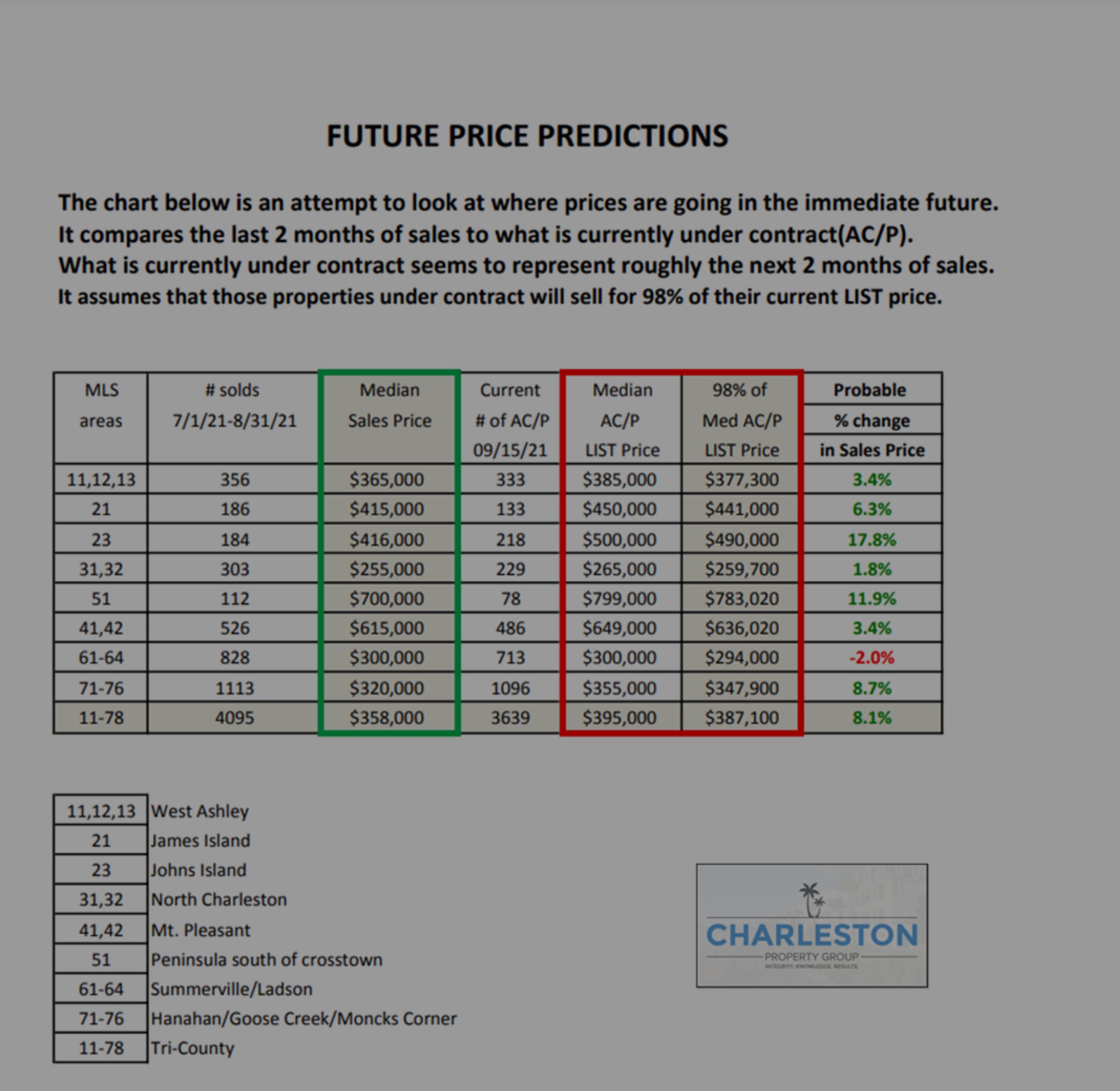 Future Charleston Housing Market Price Prediction