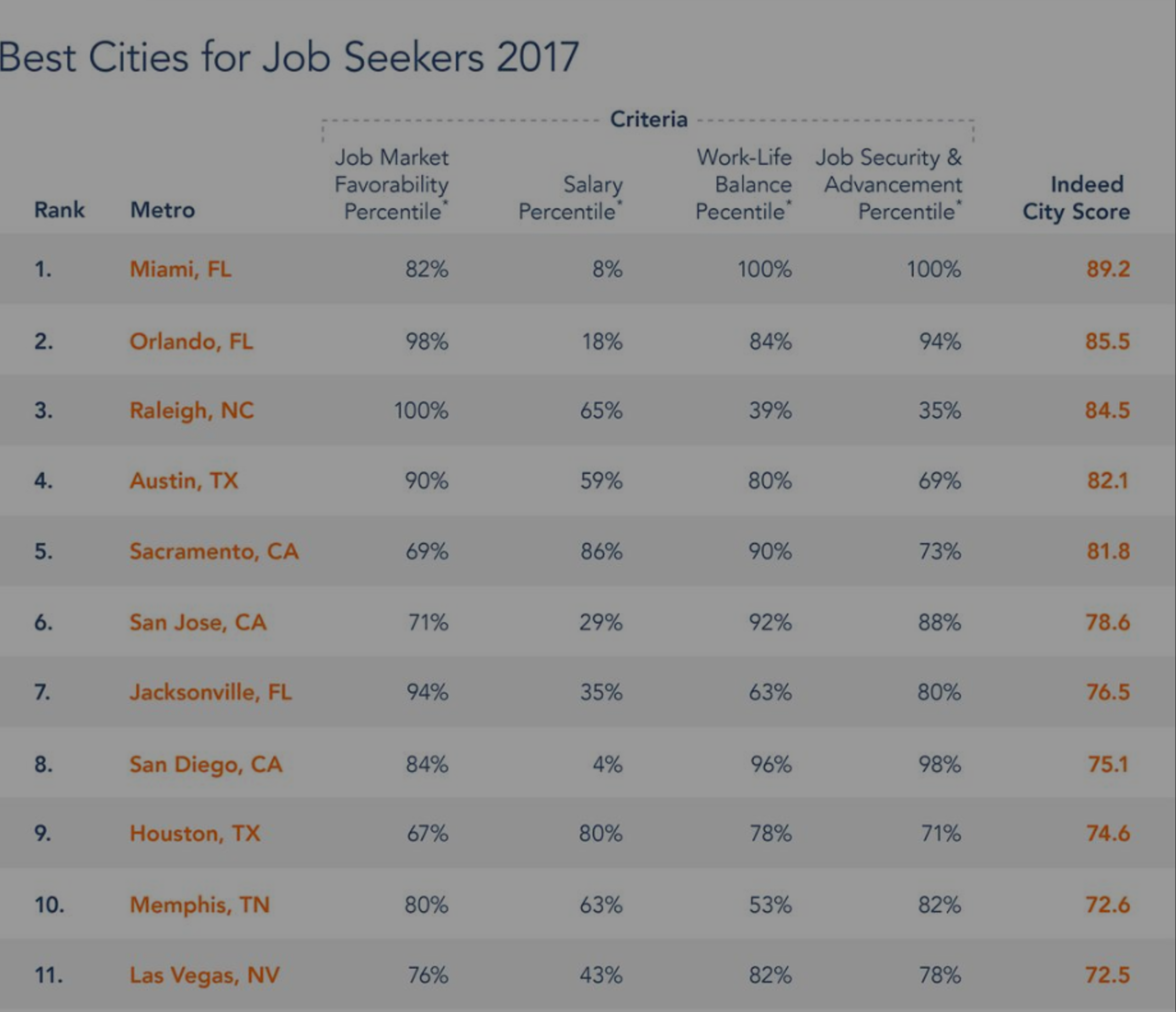 Orlando #2 in Nation for Best City for Job Seekers