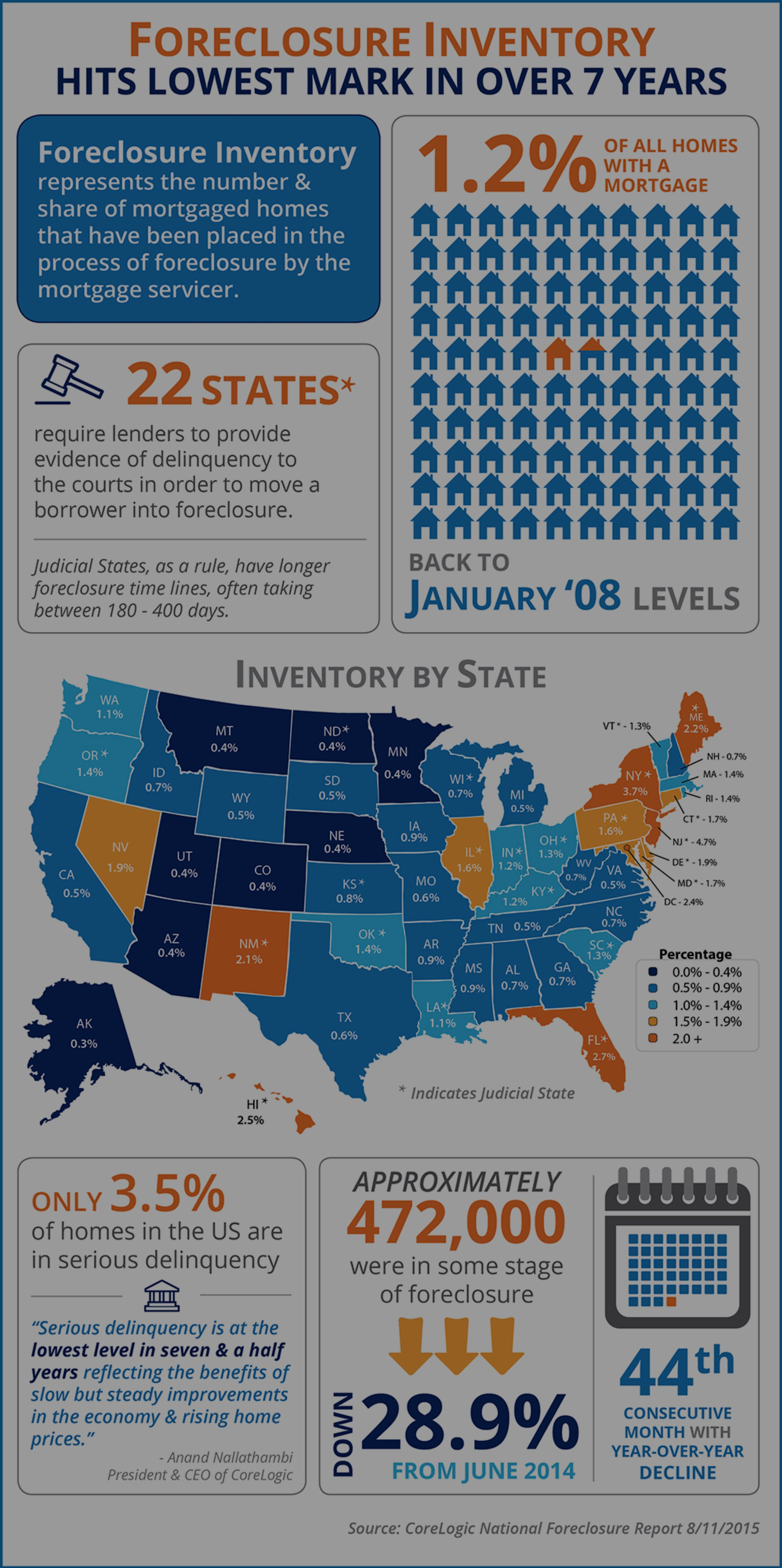 Foreclosure Inventory Hits Lowest Mark in Over 7 Years [INFOGRAPHIC]