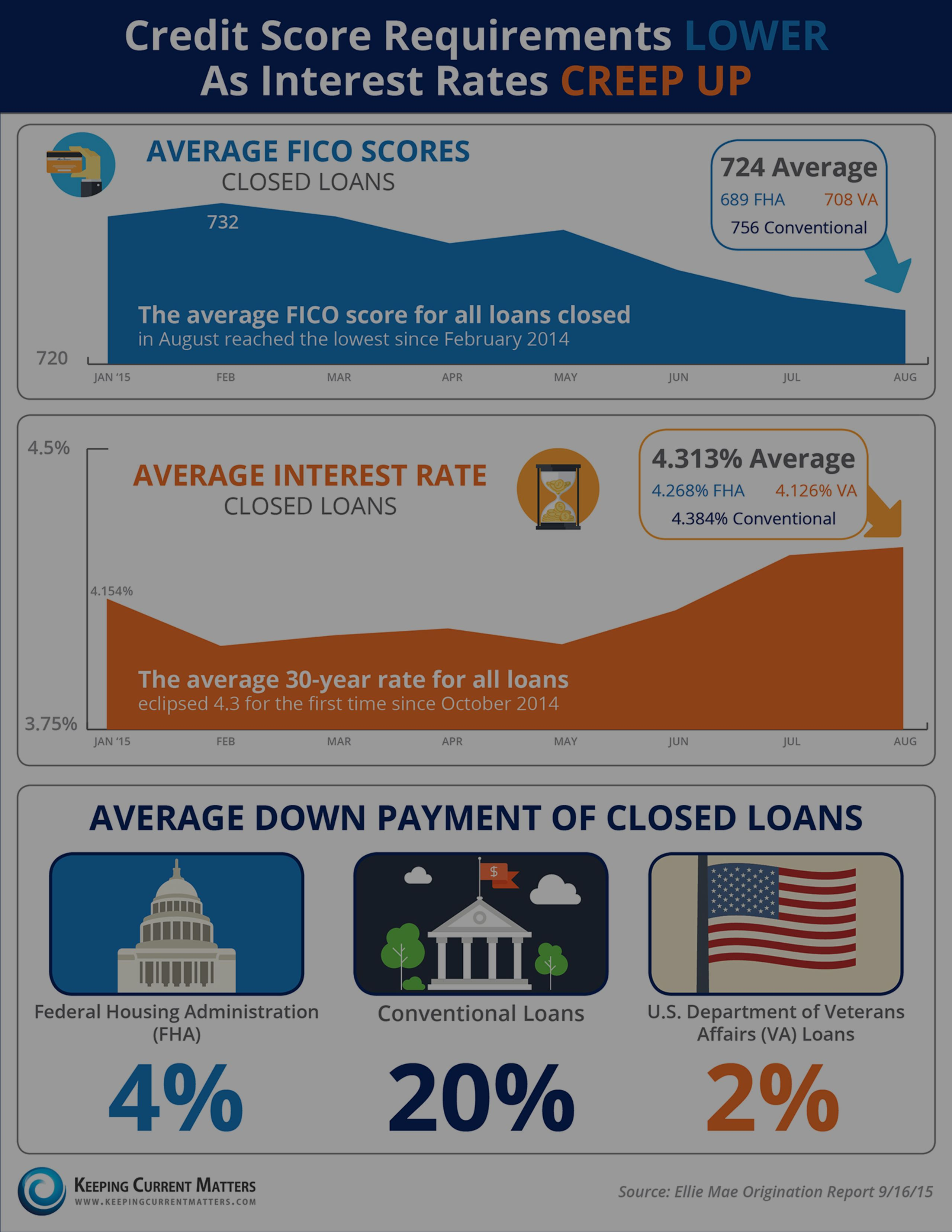 Credit Score Requirements LOWER As Interest Rates CREEP UP!