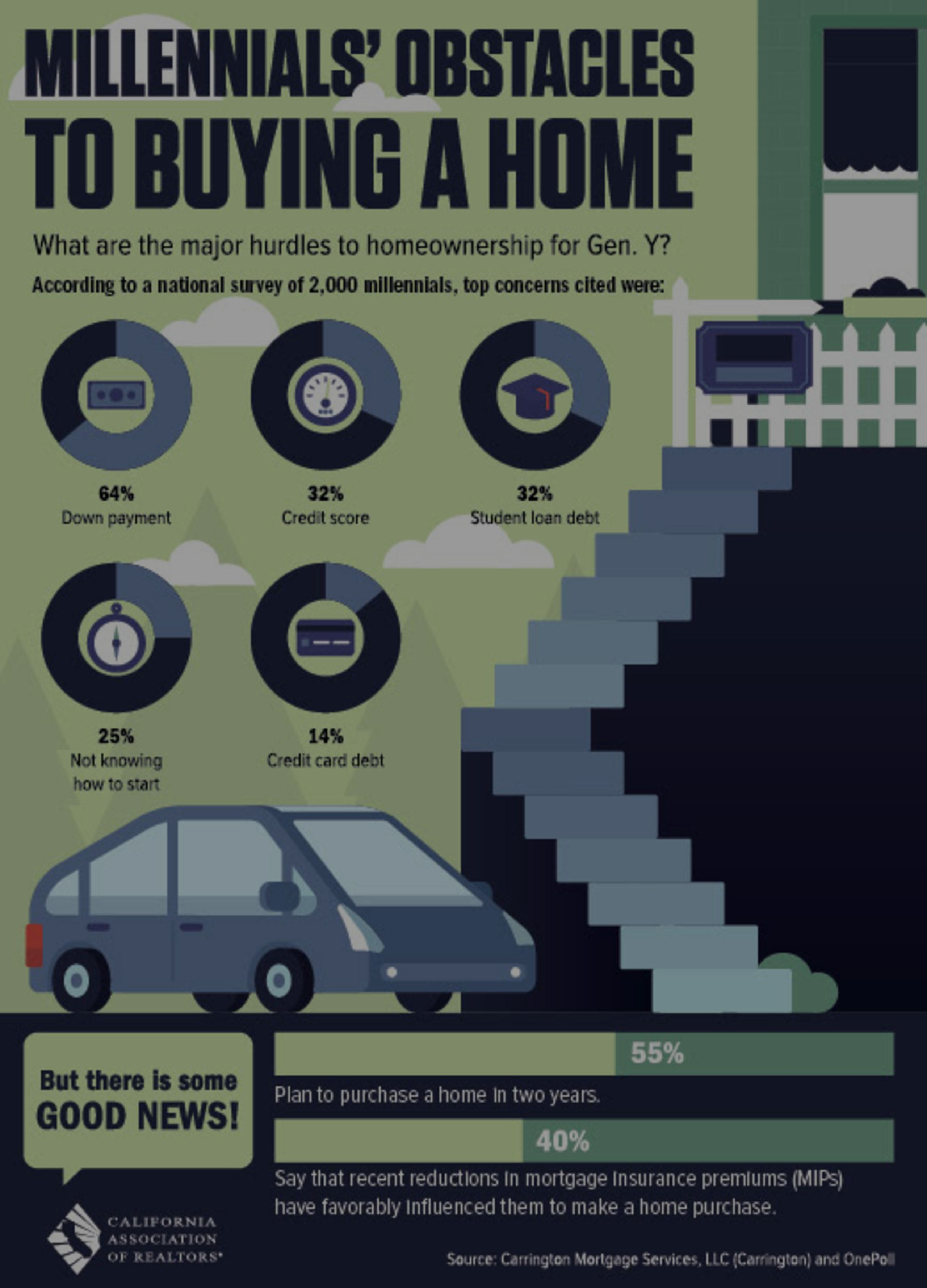 Millennials' Obstacles To Buying A Home