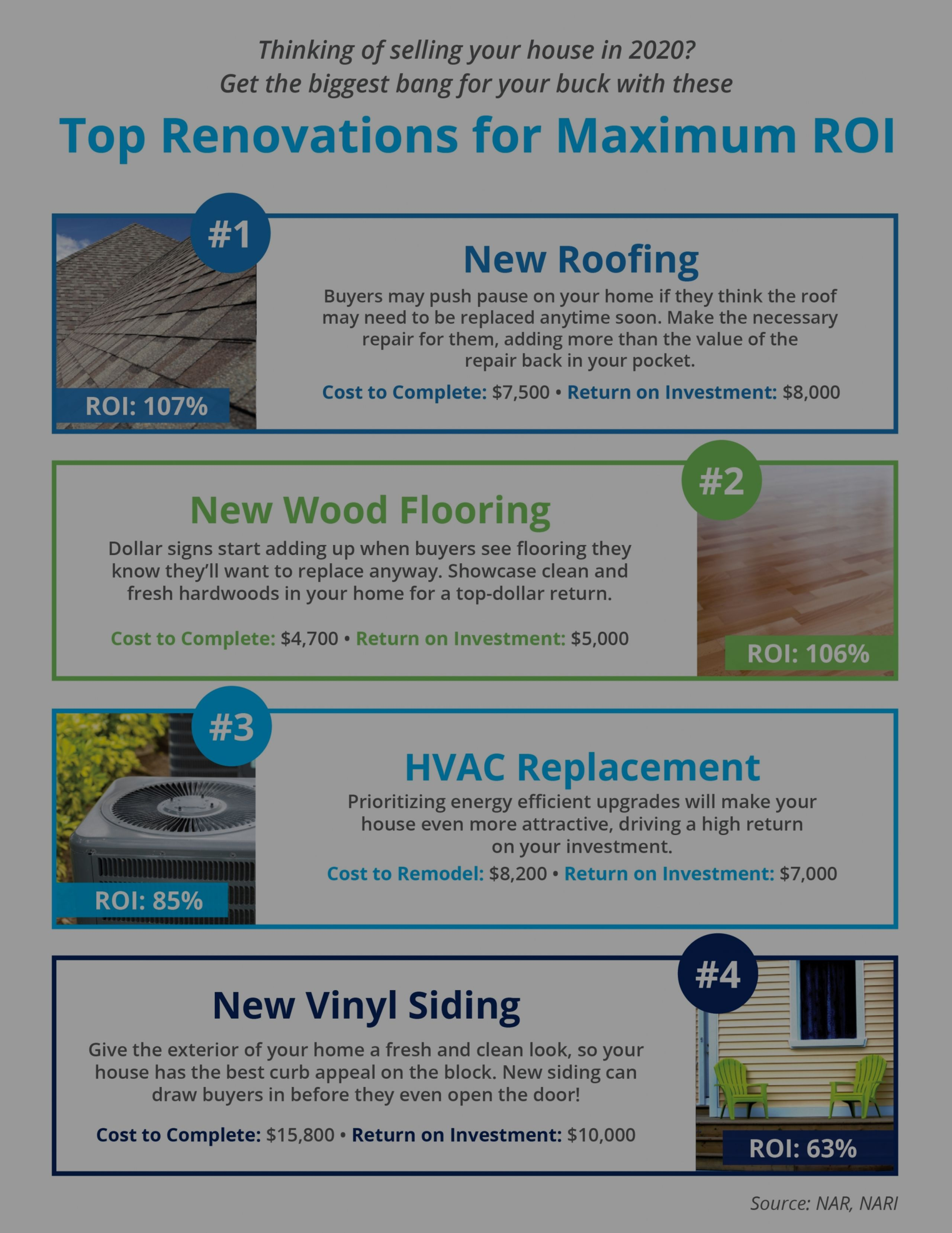 Top Renovations for Return on Investment