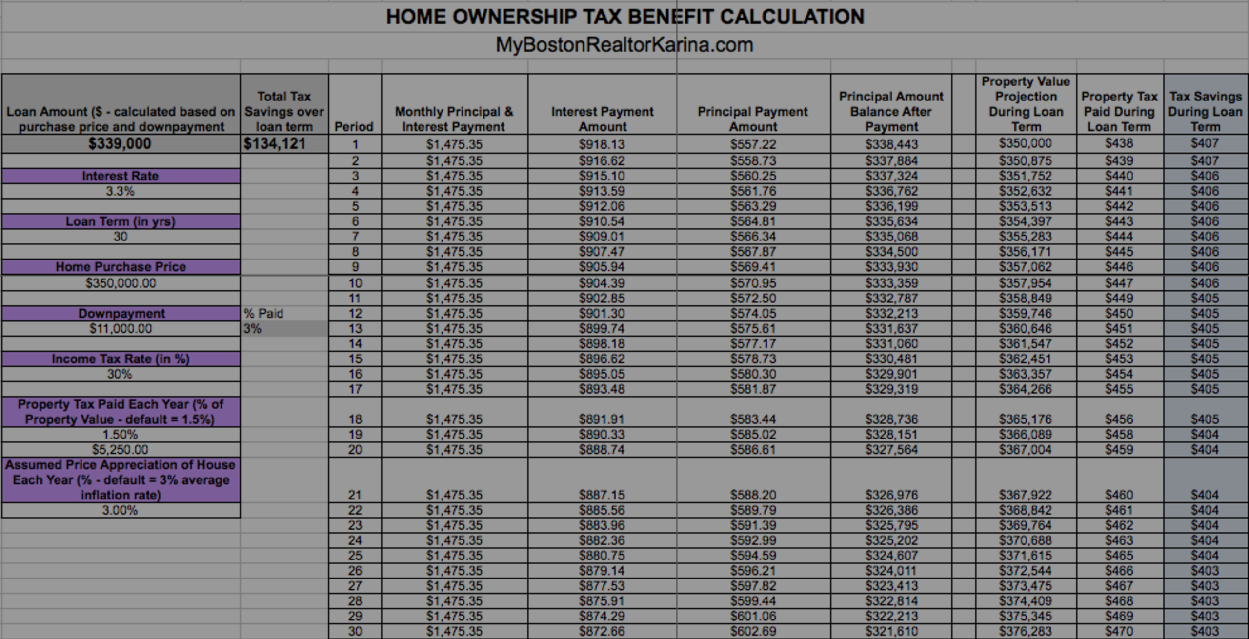 Calculating Home Ownership Tax Benefits