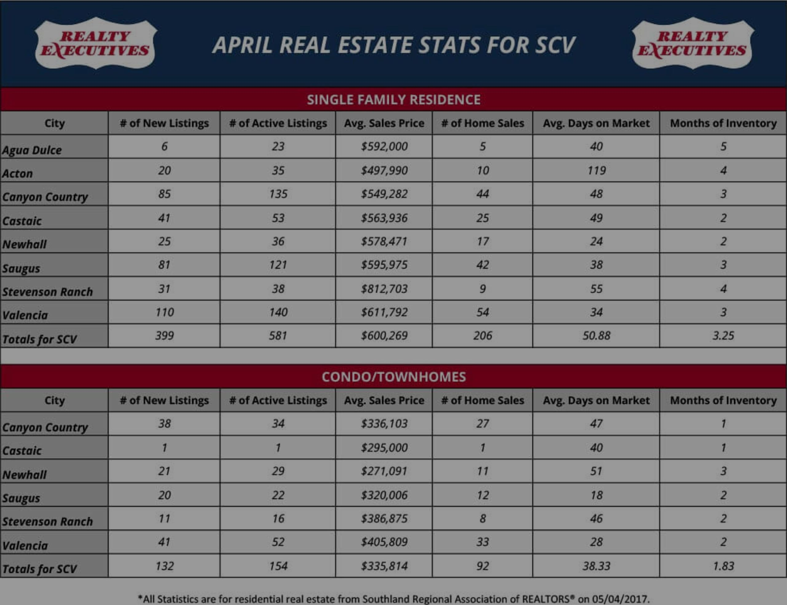 April 2017: Santa Clarita Real Estate Market Statistics