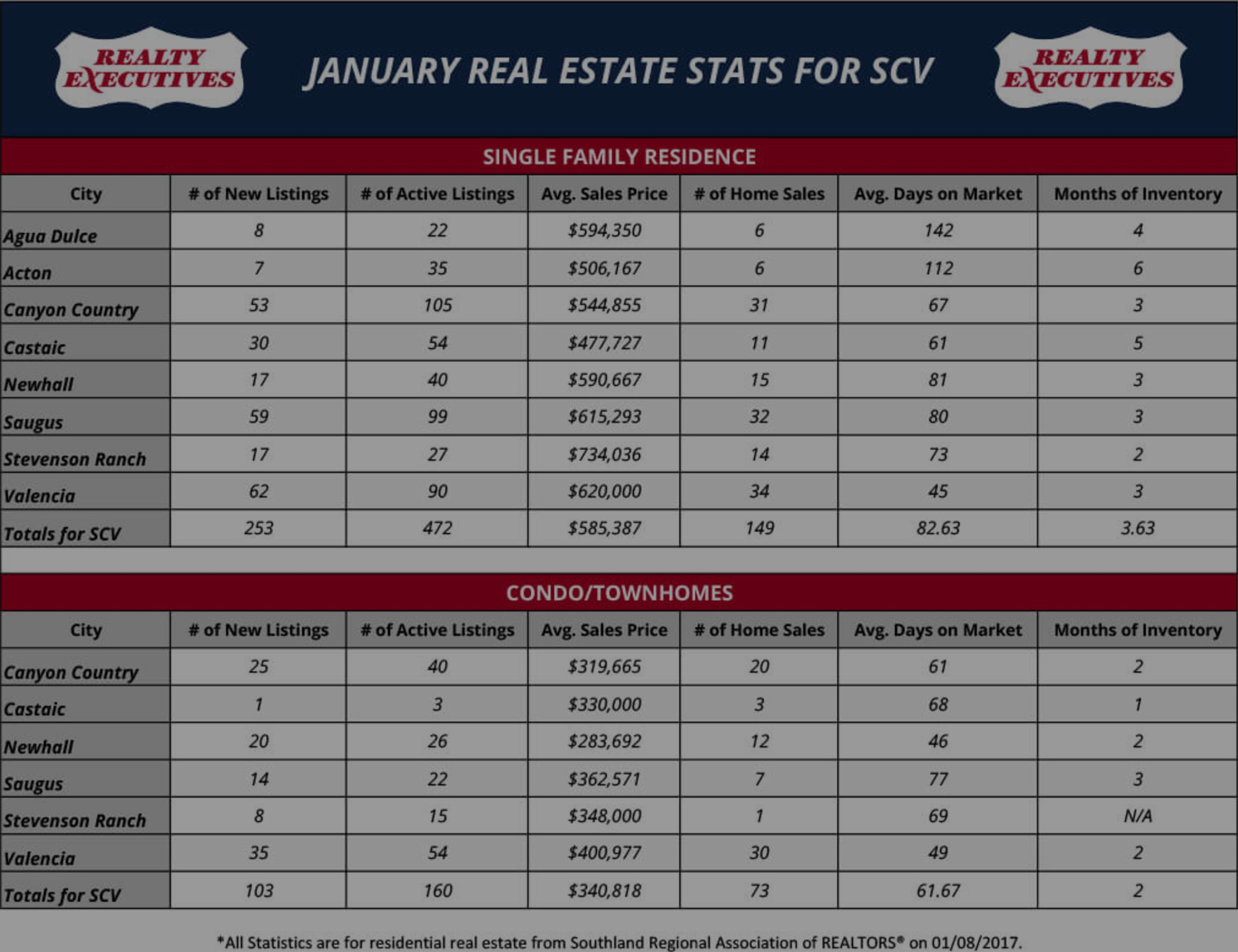 January 2017: Santa Clarita Real Estate Market Statistics