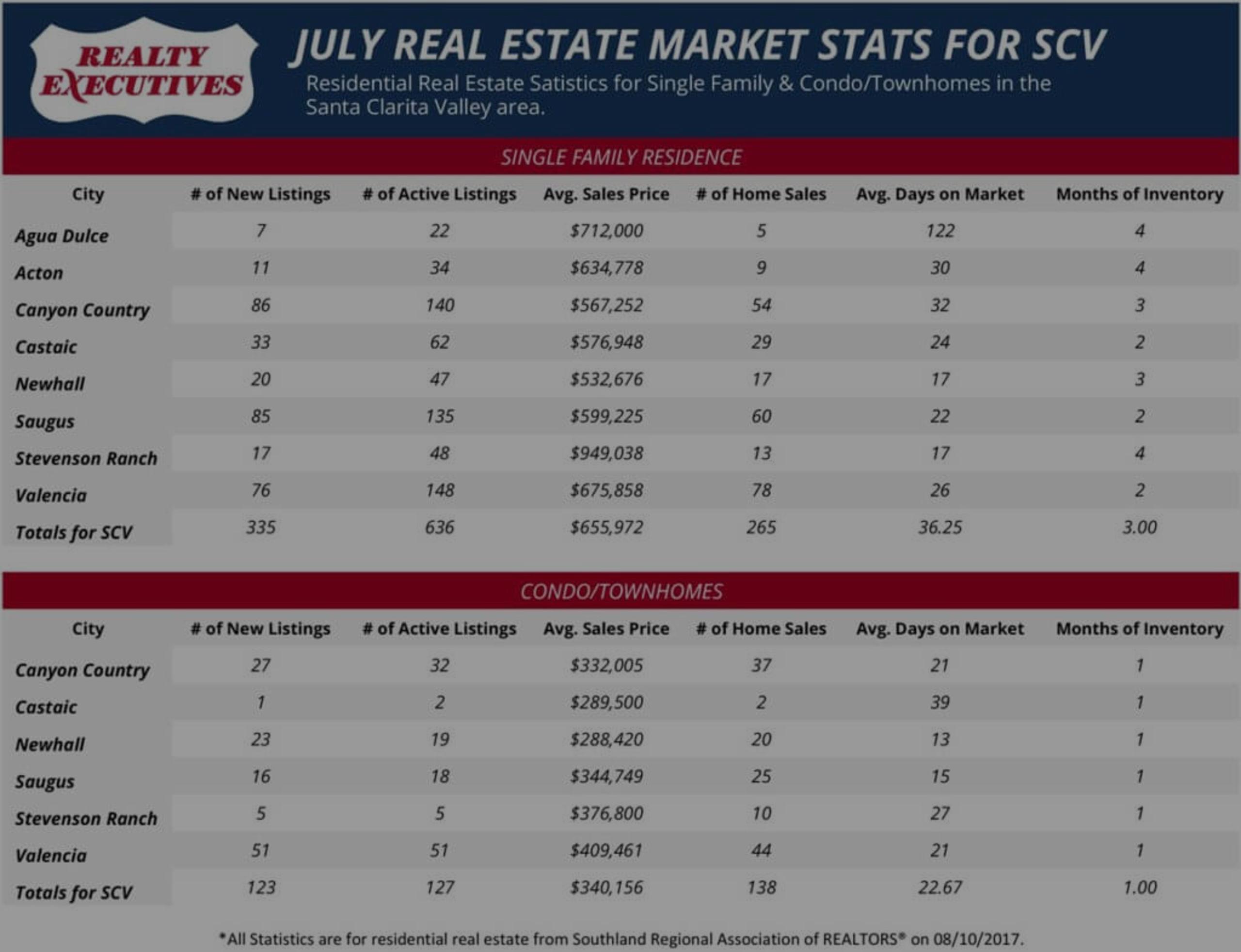 July 2017: Santa Clarita Real Estate Market Statistics