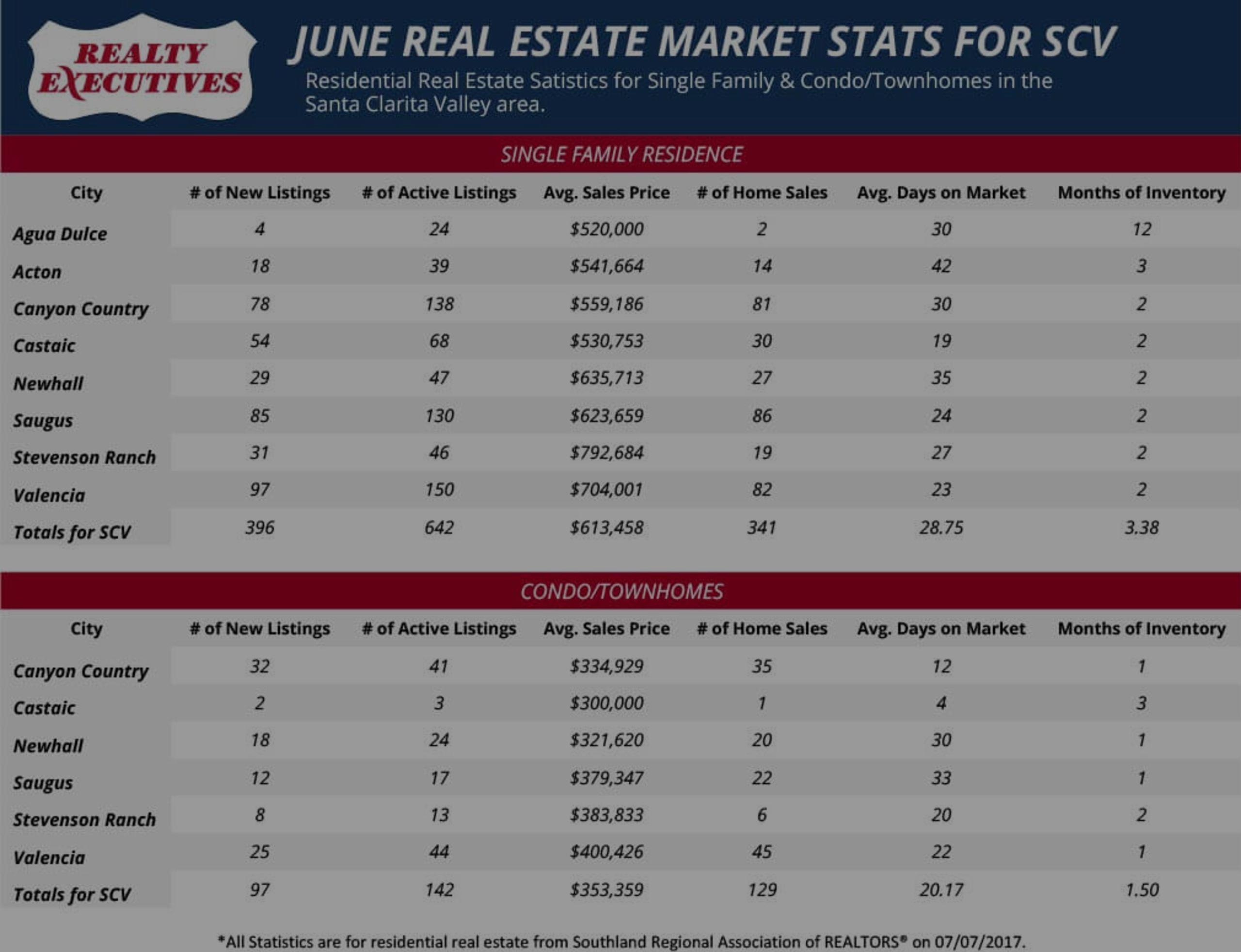 June 2017: Santa Clarita Real Estate Market Statistics