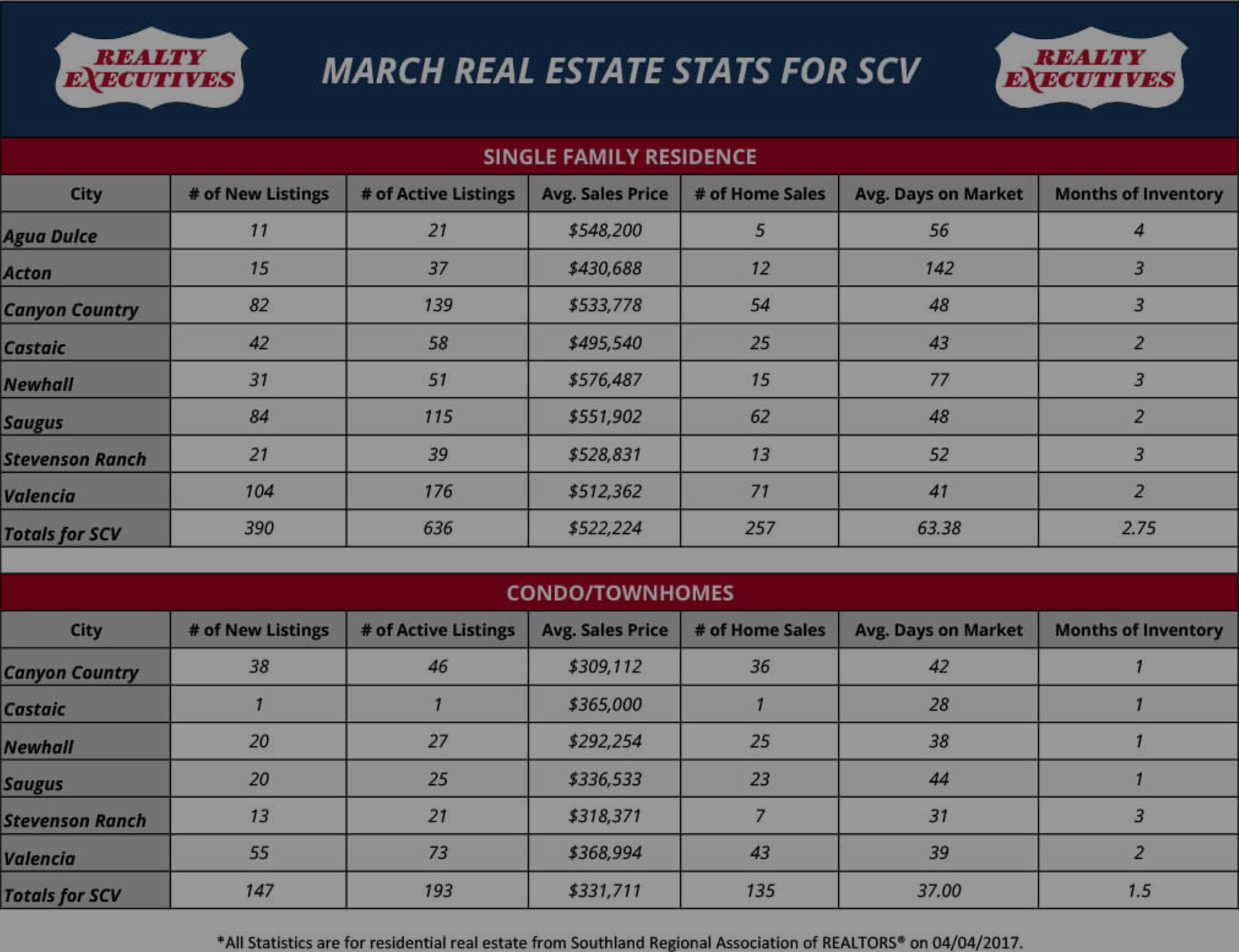 March 2017: Santa Clarita Real Estate Market Statistics
