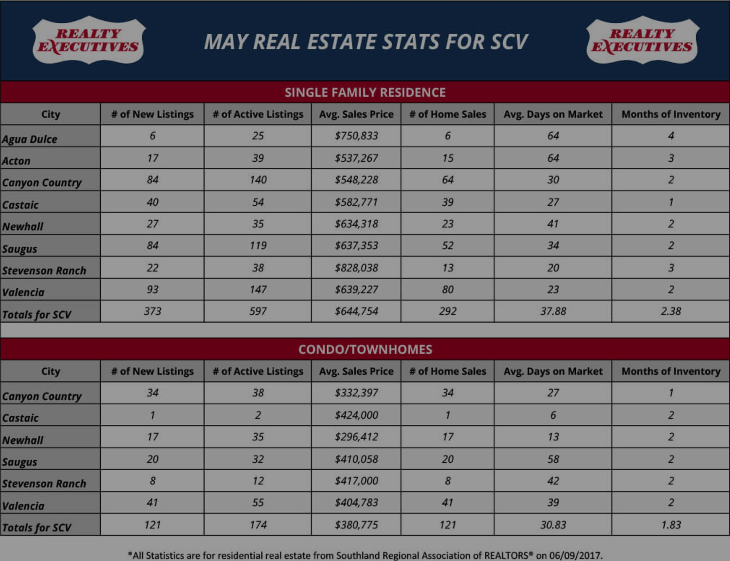 May 2017: Santa Clarita Real Estate Market Statistics