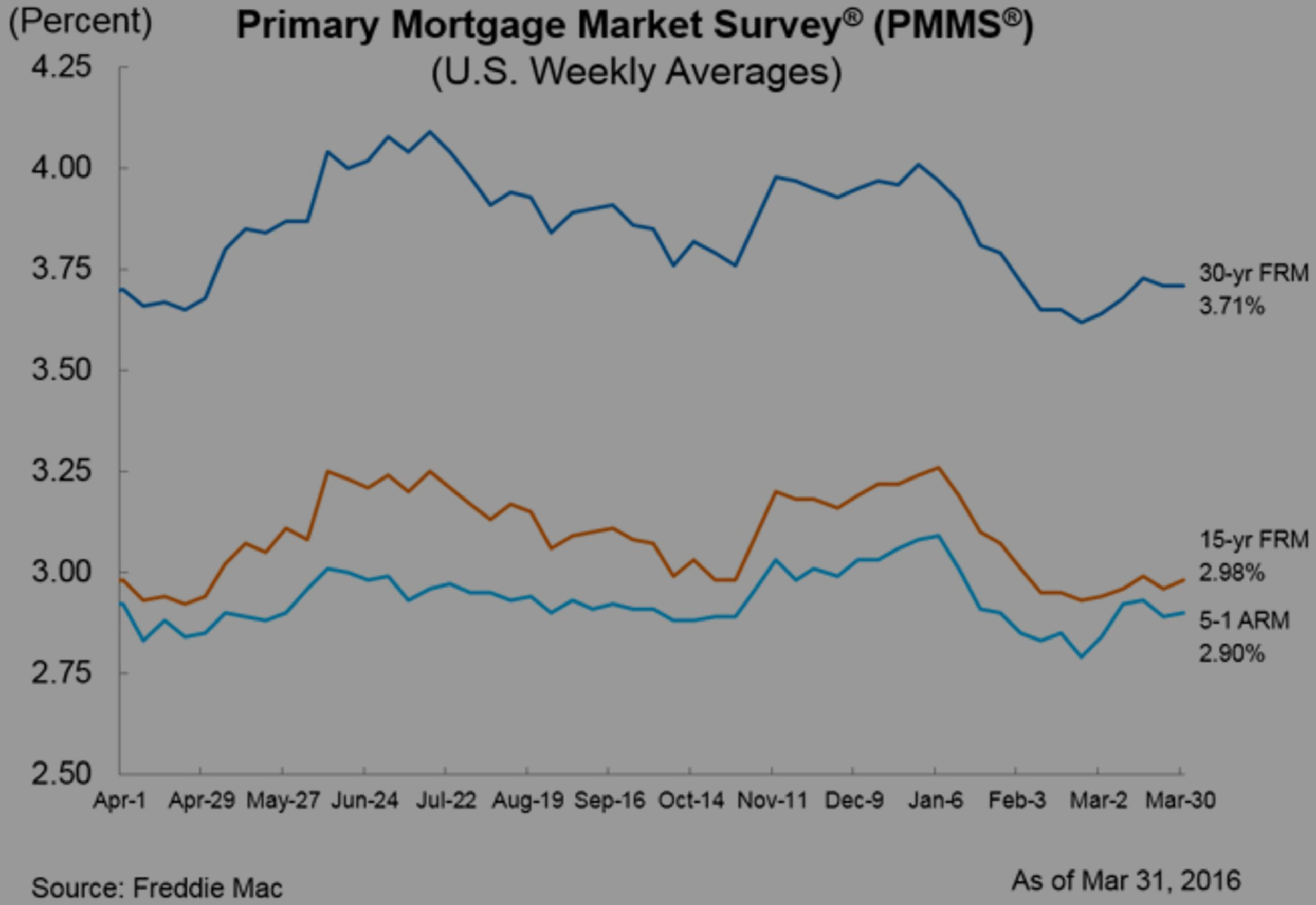 Low Mortgage Rates Fuel Fast Start to Spring Home Buying
