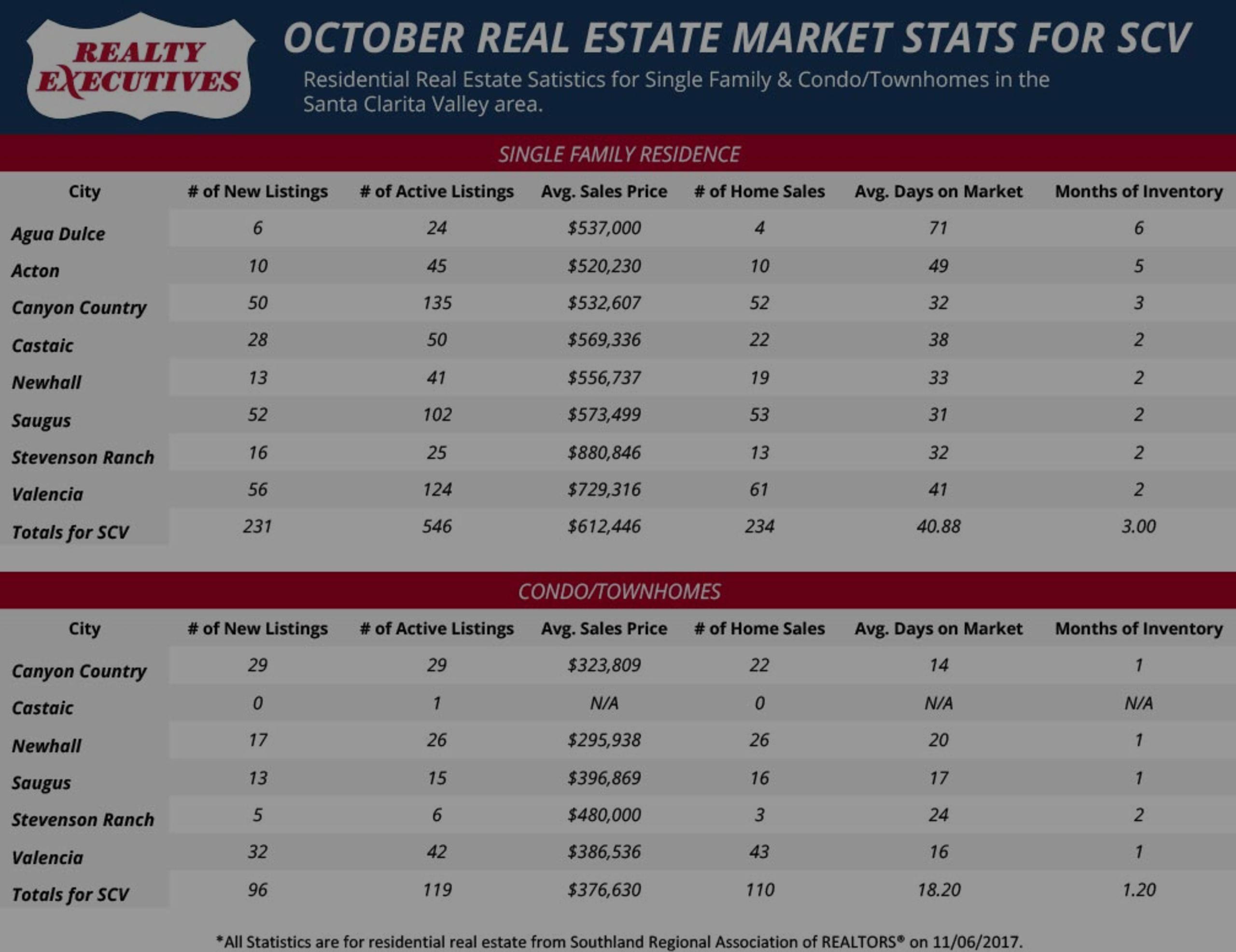 October 2017: Santa Clarita Real Estate Market Statistics