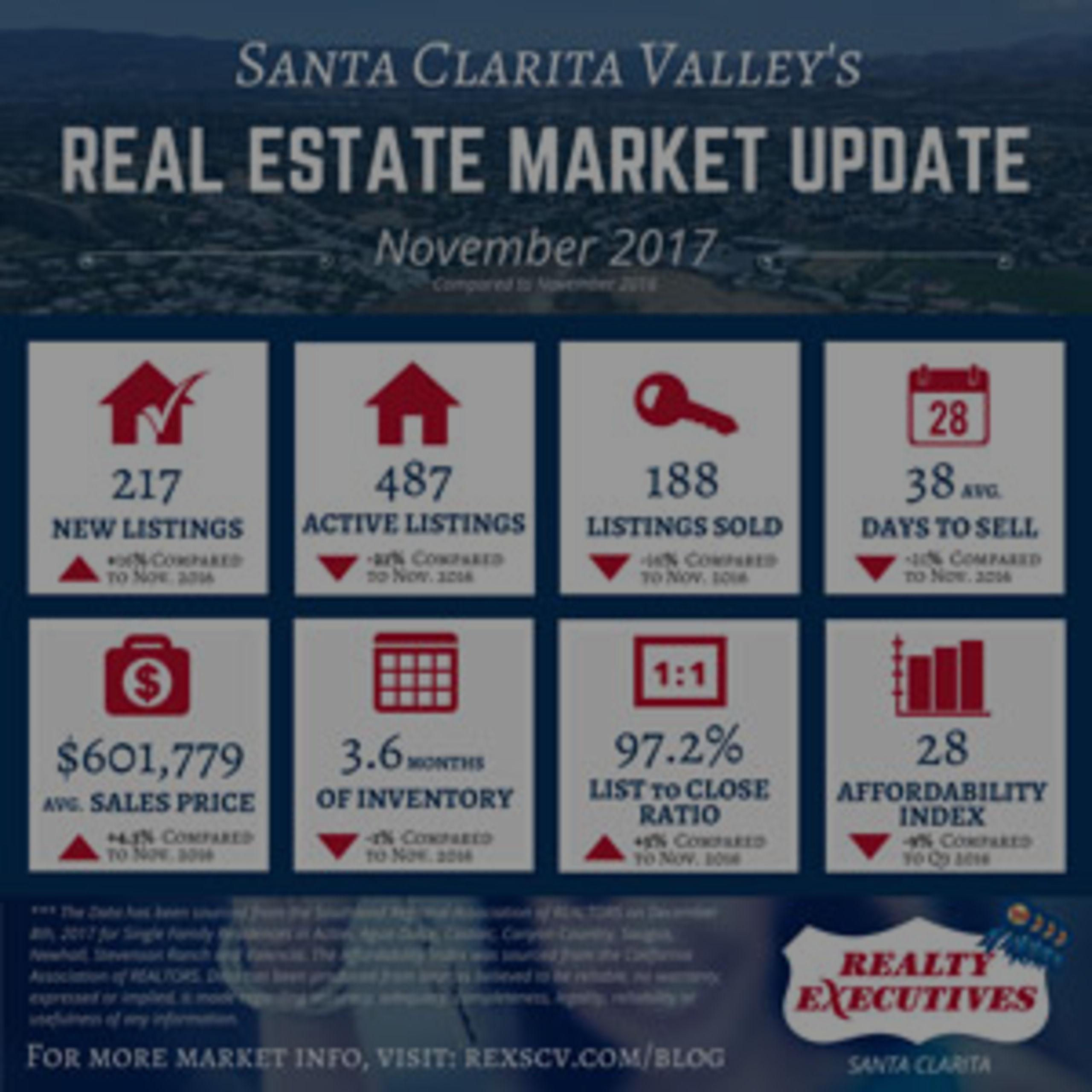 November 2017: Santa Clarita Real Estate Market Statistics