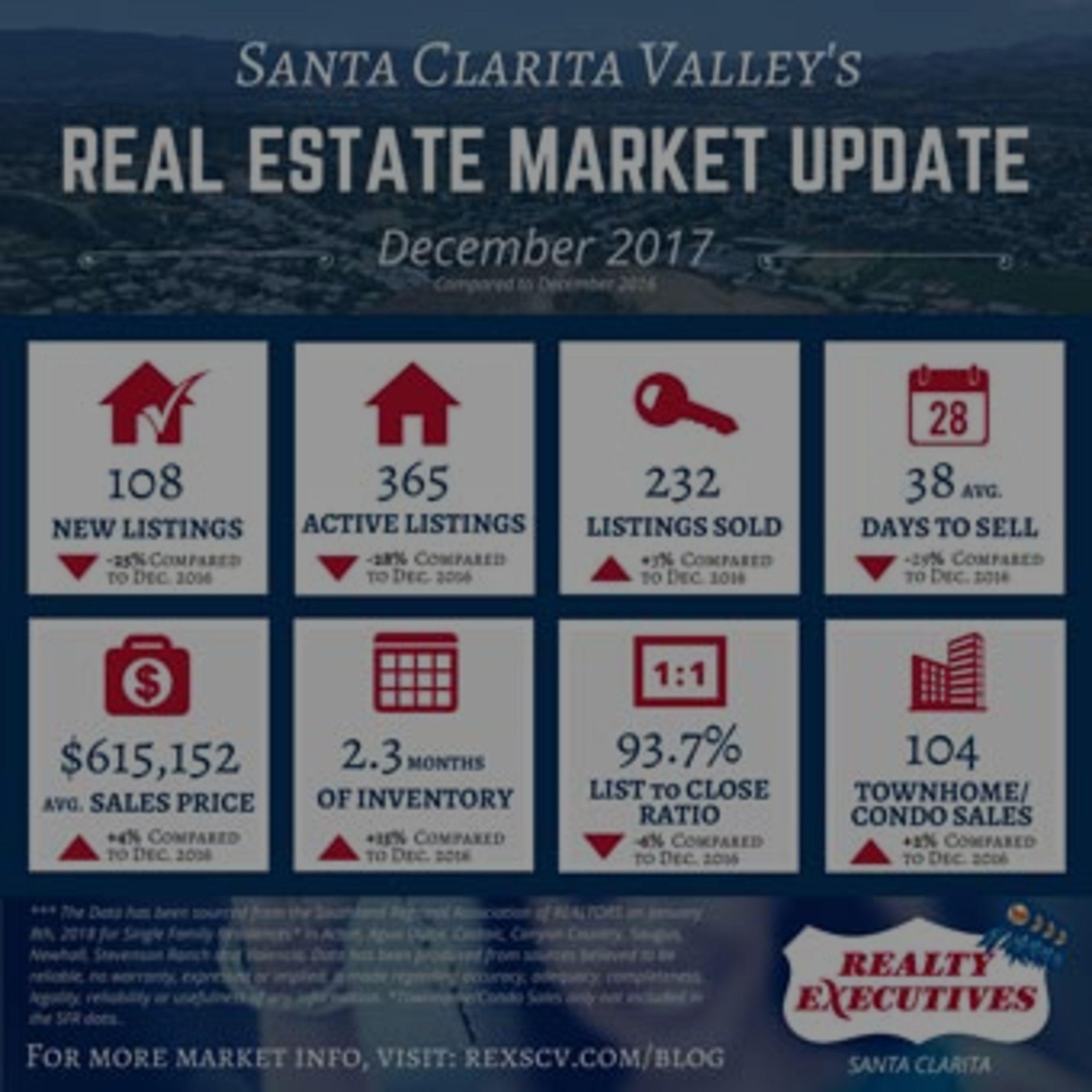 December 2017: Santa Clarita Real Estate Market Statistics