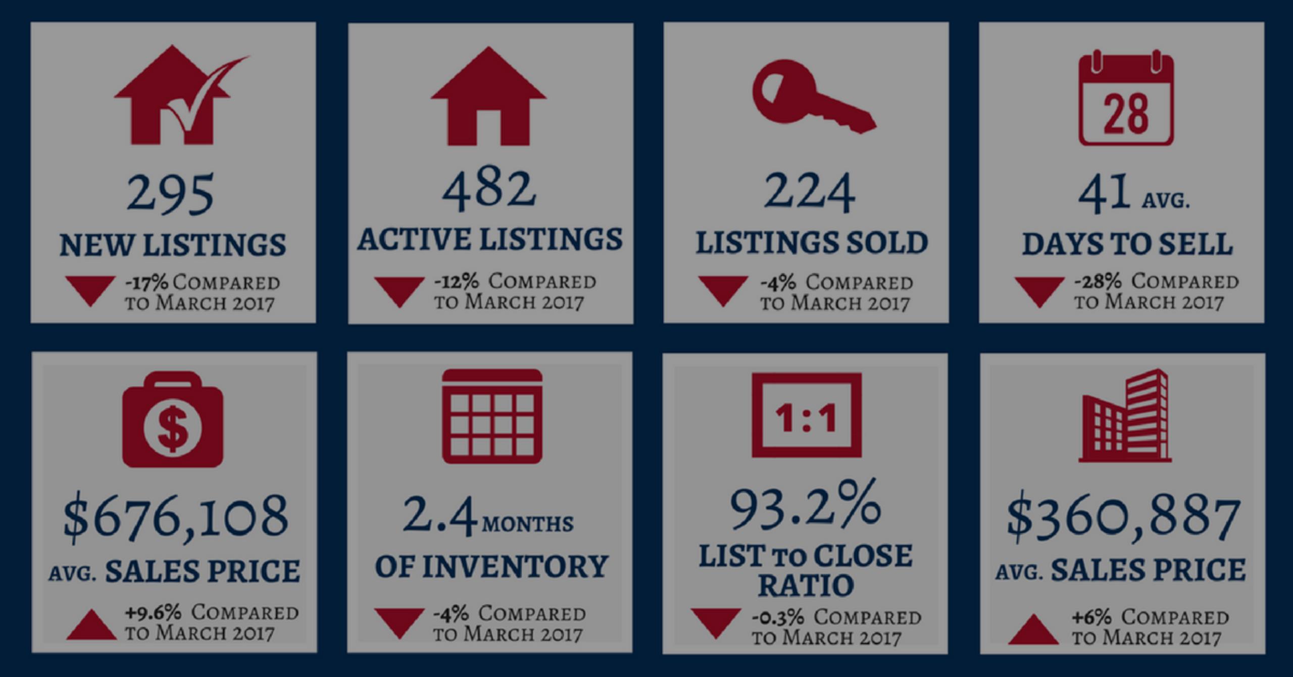 March 2018: Santa Clarita Real Estate Market Statistics