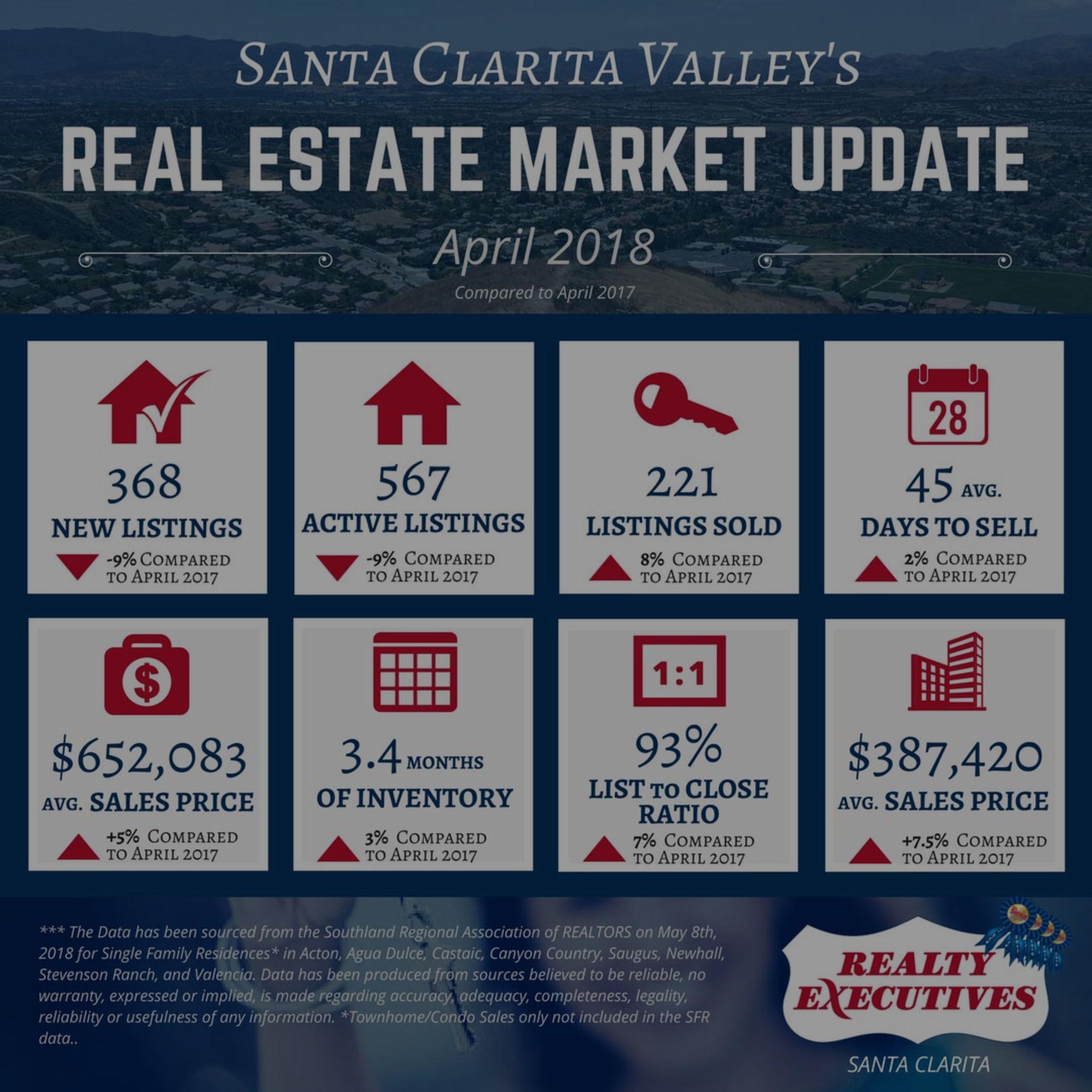 April 2018 | Santa Clarita Valley Real Estate Market Update