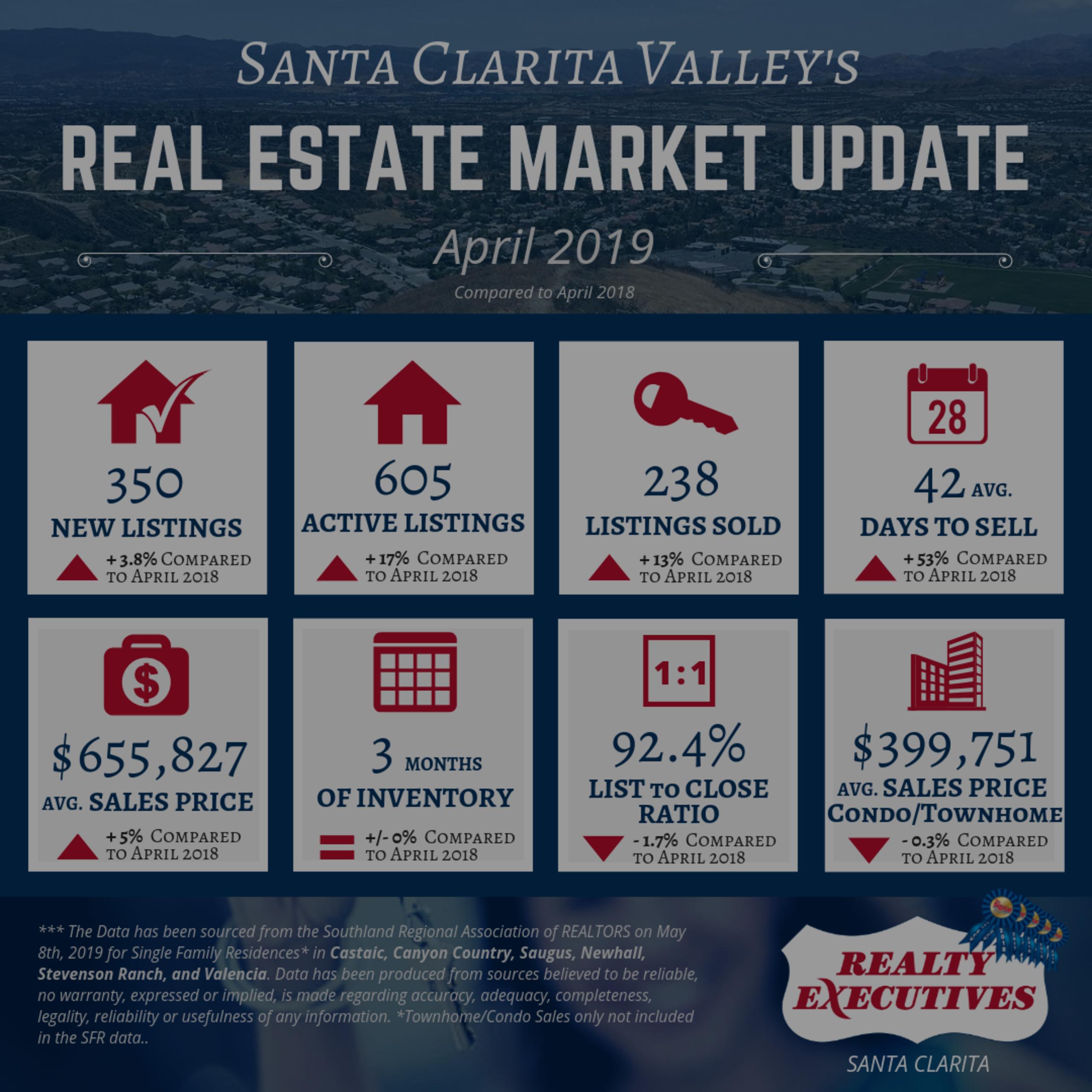 April 2019: Santa Clarita Valley Real Estate Market Update