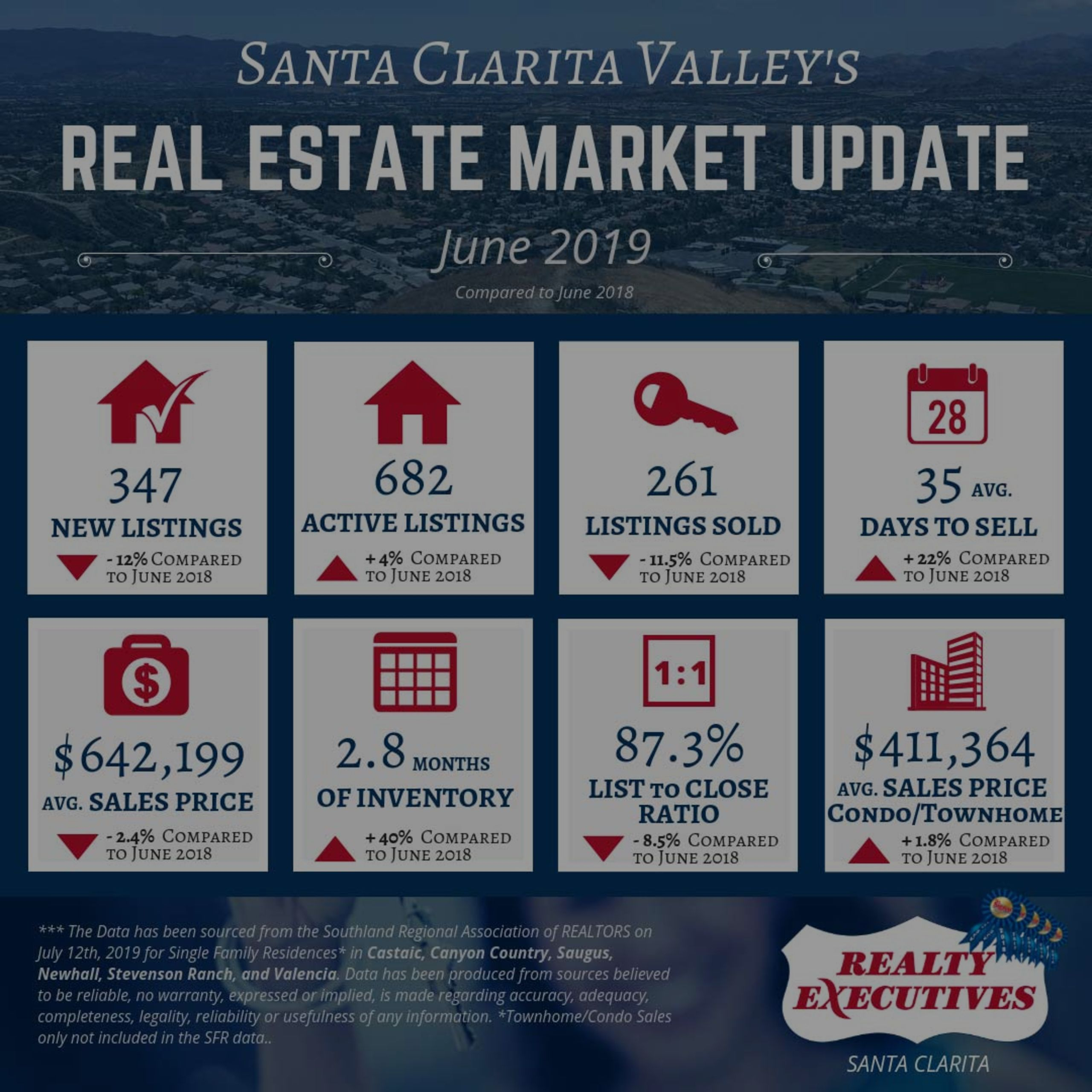 June 2019: Santa Clarita Valley Real Estate Market Update