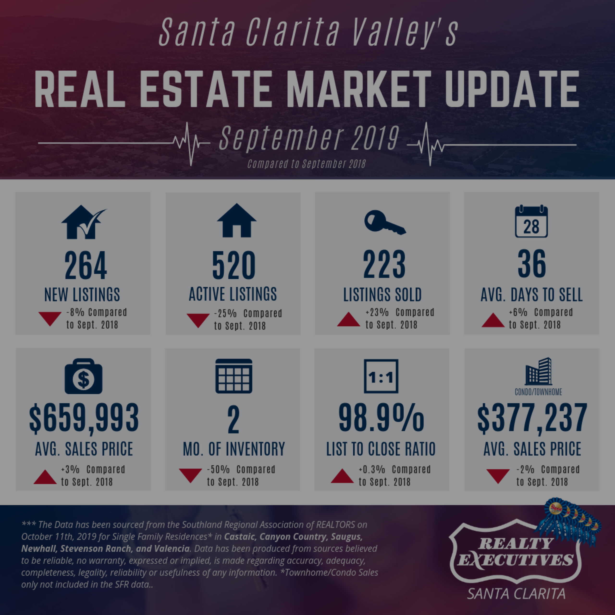 September 2019: Santa Clarita Real Estate Market Update