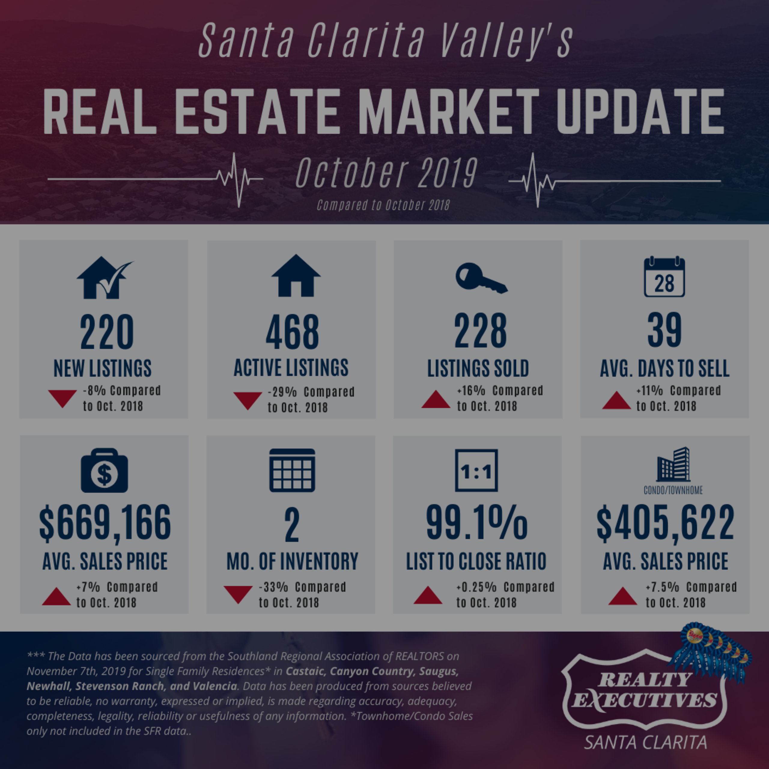 October 2019: Santa Clarita Real Estate Market Update