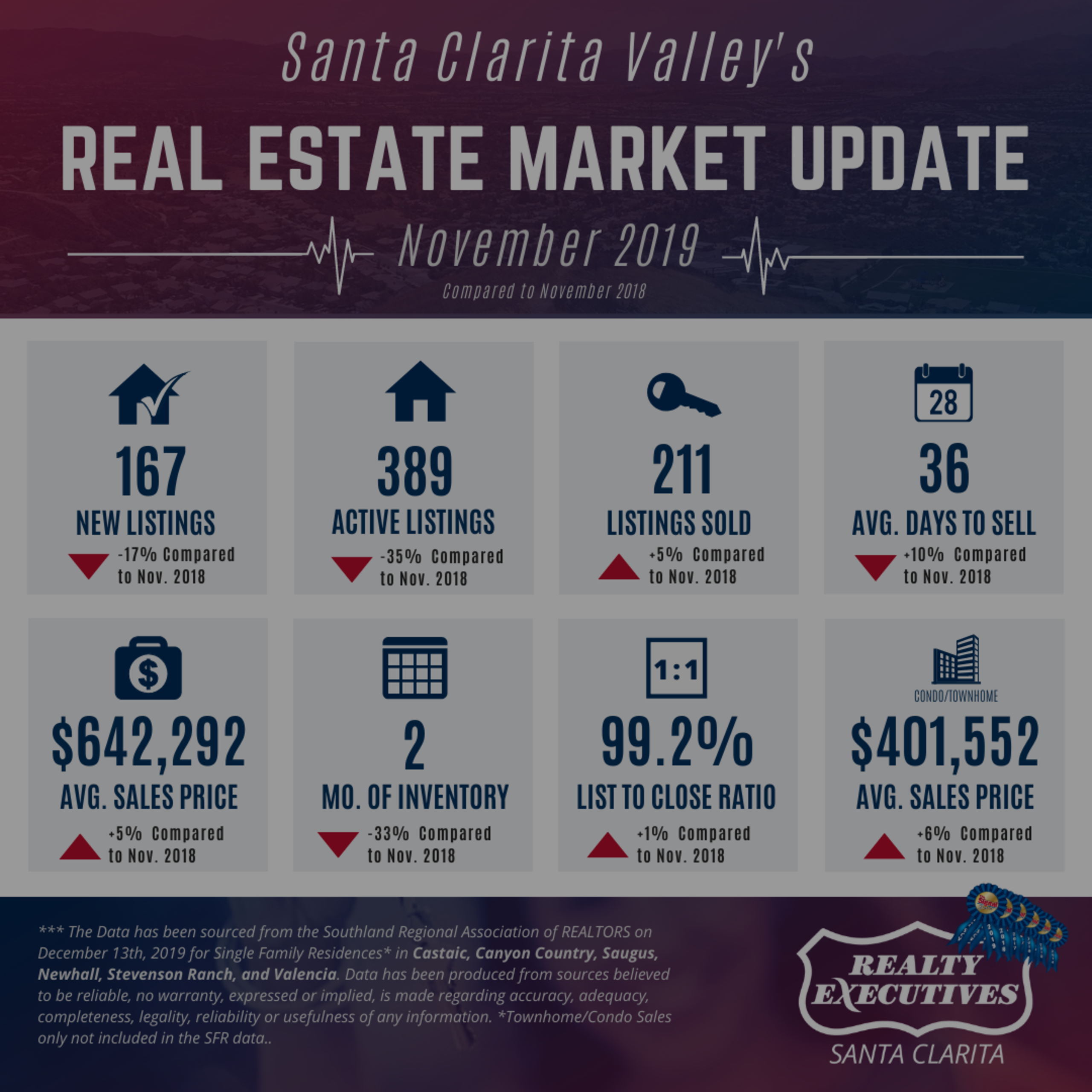 November 2019: Santa Clarita Real Estate Market Update