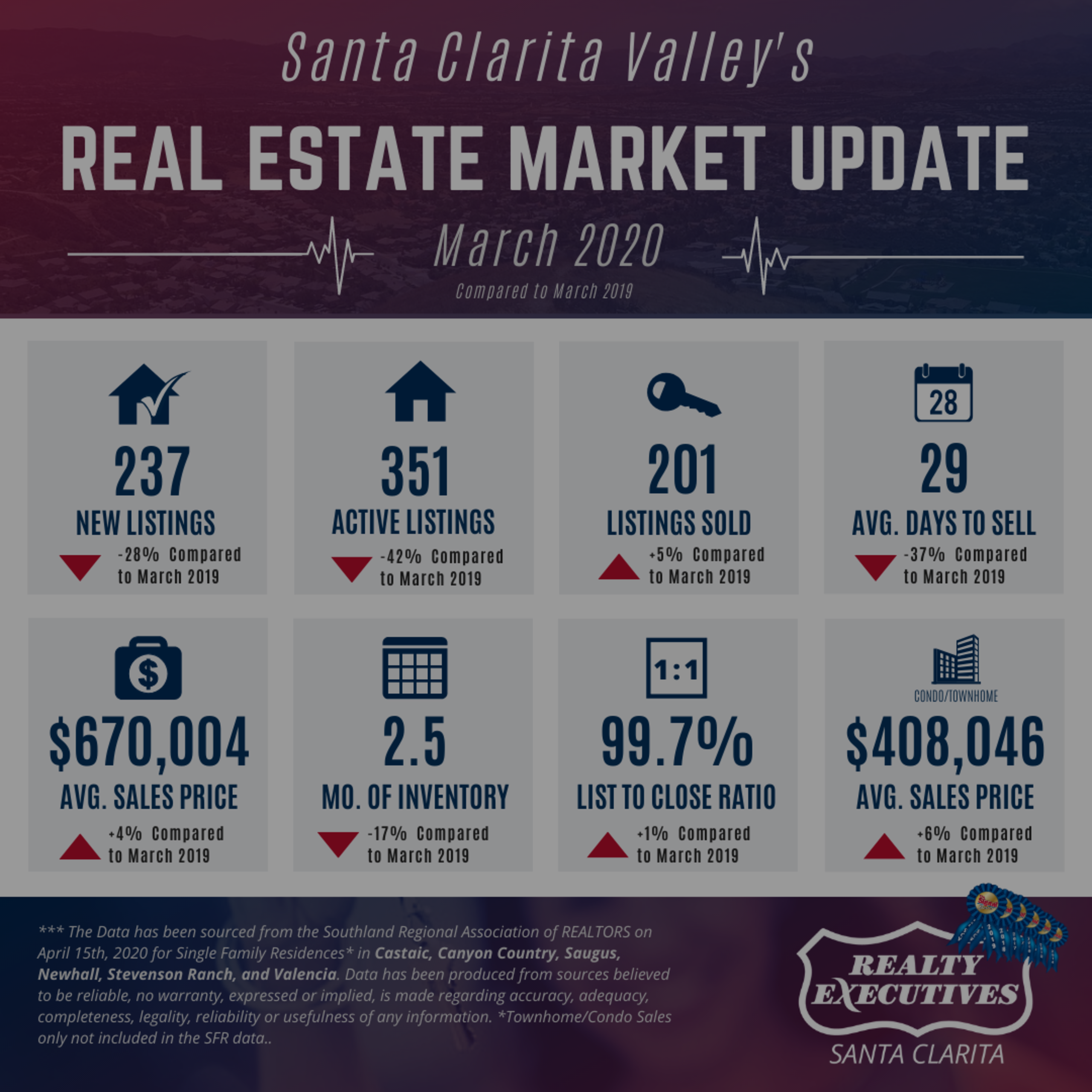 March 2020: Santa Clarita Valley Real Estate Market Update